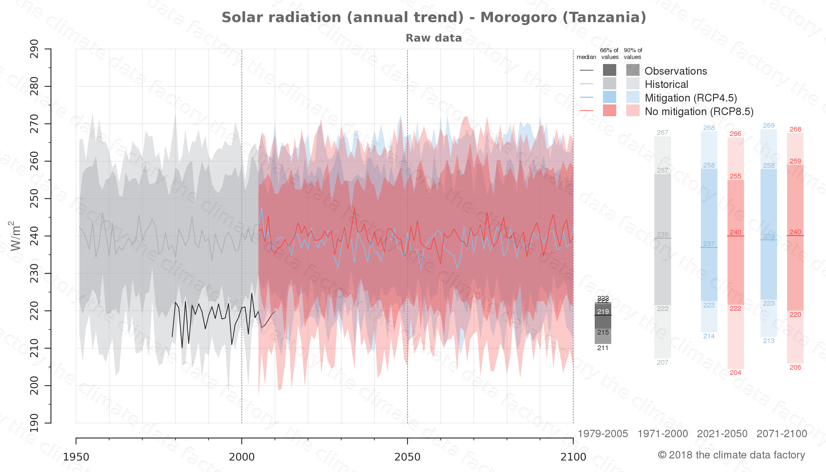 Graphic of projected solar radiation for Morogoro (Tanzania) under two climate change mitigation policy scenarios (RCP4.5, RCP8.5). Represented climate data are raw data from IPCC models. https://theclimatedatafactory.com