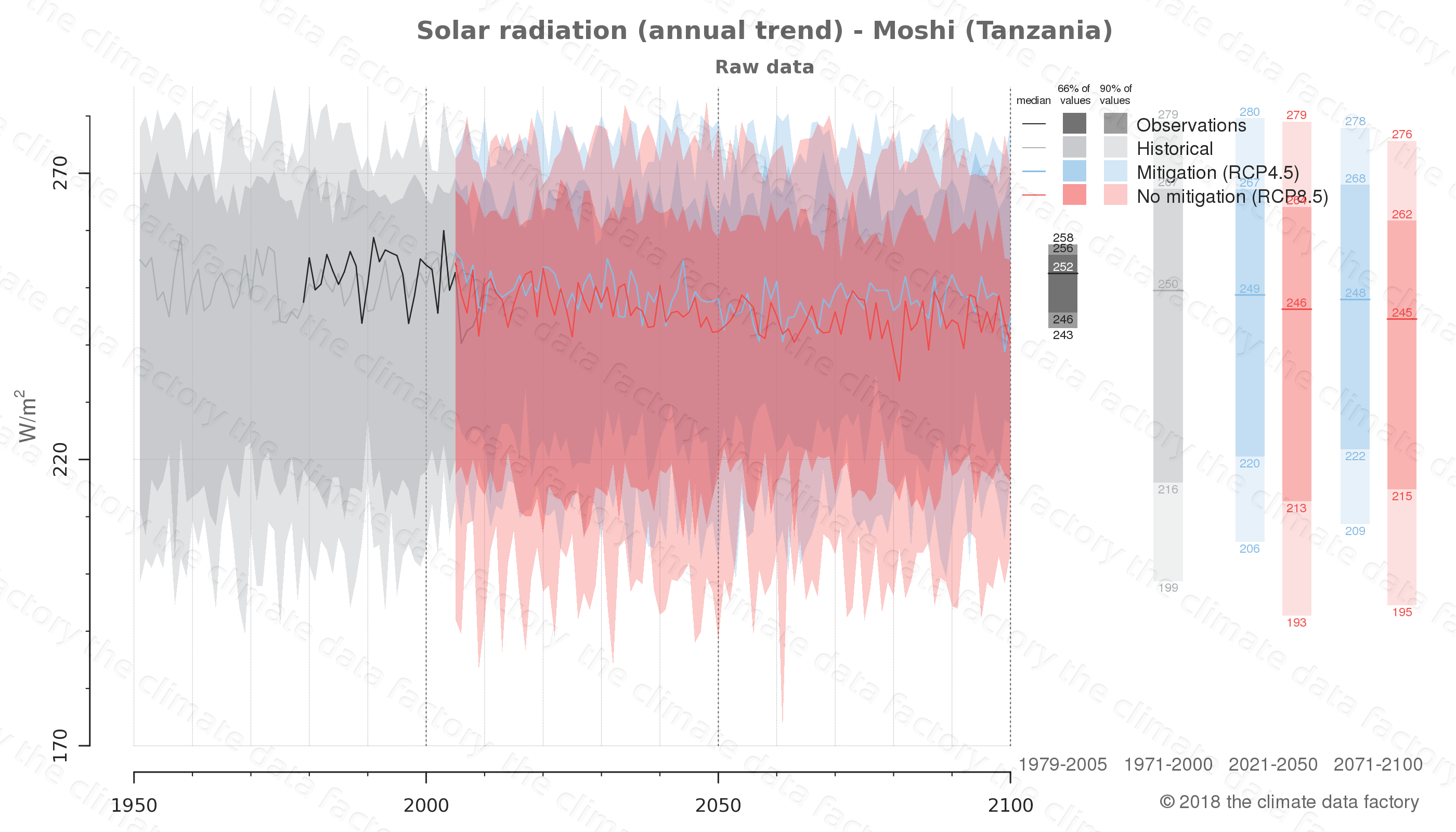 Graphic of projected solar radiation for Moshi (Tanzania) under two climate change mitigation policy scenarios (RCP4.5, RCP8.5). Represented climate data are raw data from IPCC models. https://theclimatedatafactory.com
