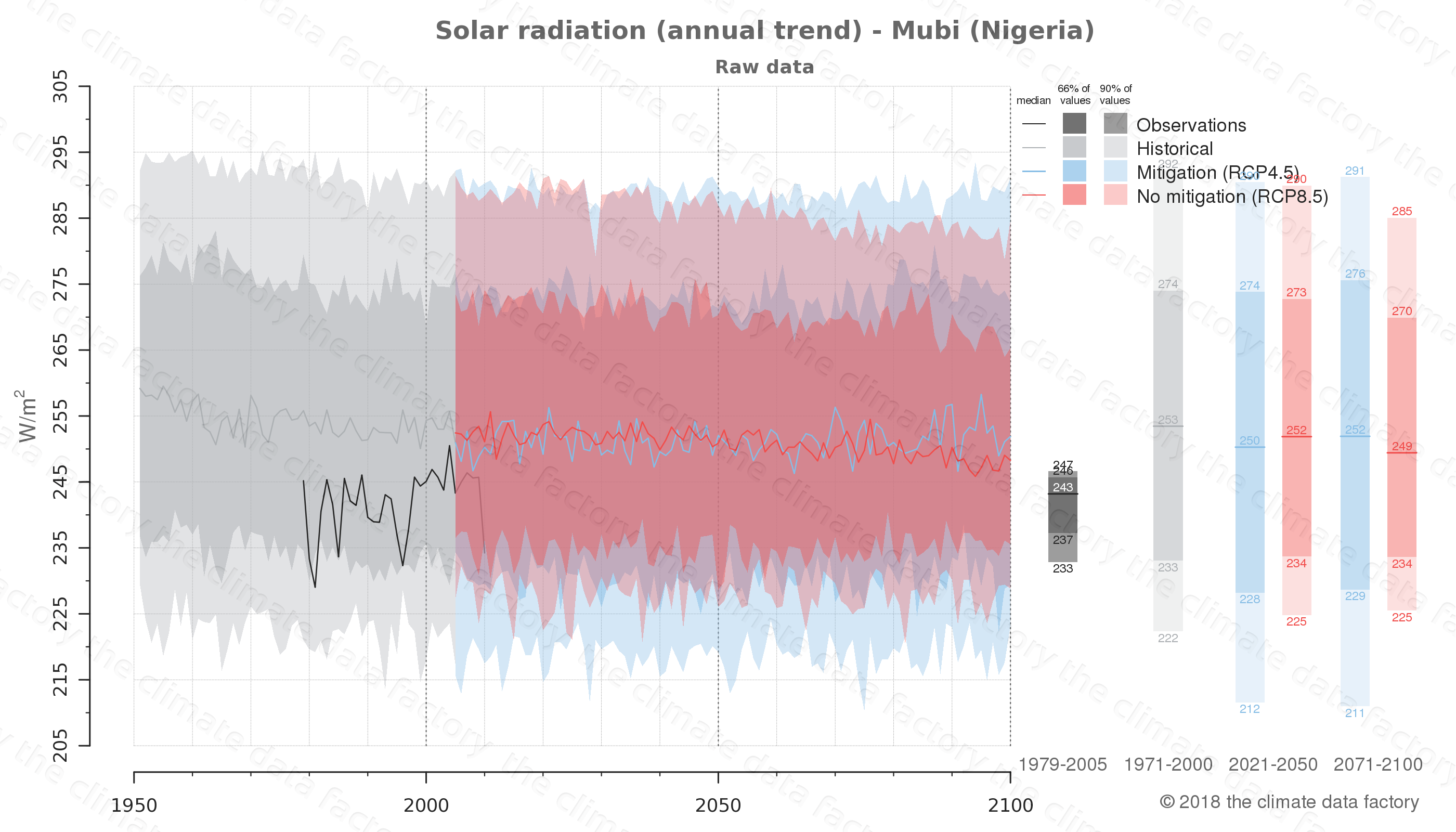 Graphic of projected solar radiation for Mubi (Nigeria) under two climate change mitigation policy scenarios (RCP4.5, RCP8.5). Represented climate data are raw data from IPCC models. https://theclimatedatafactory.com