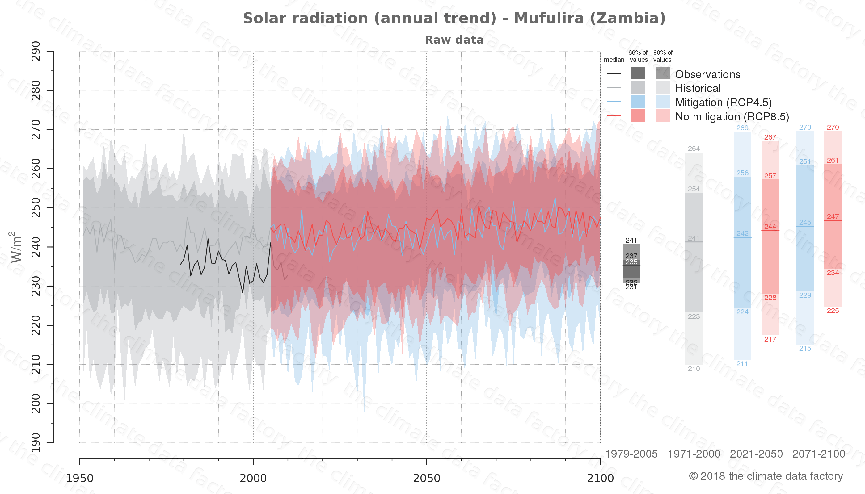 Graphic of projected solar radiation for Mufulira (Zambia) under two climate change mitigation policy scenarios (RCP4.5, RCP8.5). Represented climate data are raw data from IPCC models. https://theclimatedatafactory.com