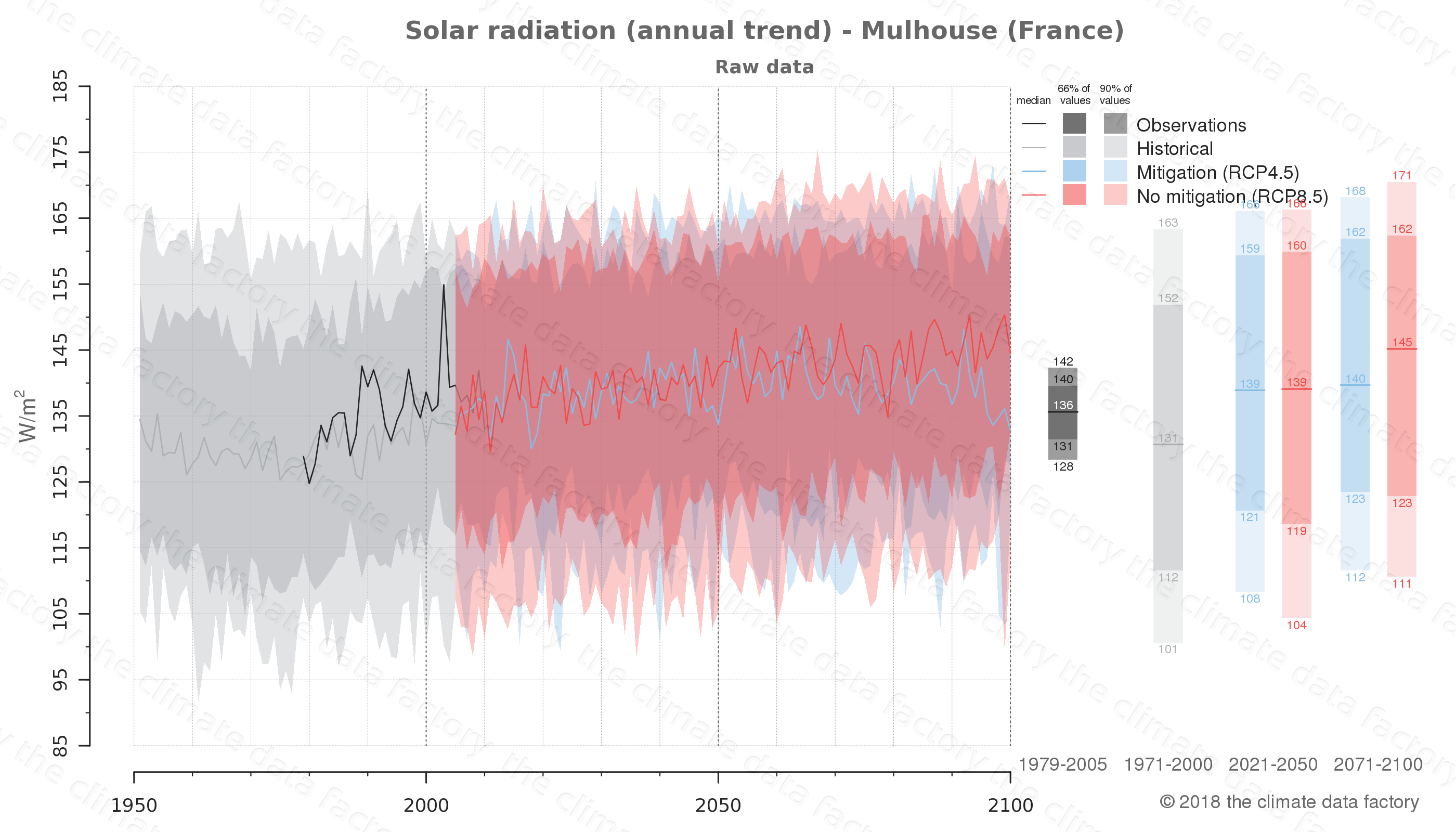 Graphic of projected solar radiation for Mulhouse (France) under two climate change mitigation policy scenarios (RCP4.5, RCP8.5). Represented climate data are raw data from IPCC models. https://theclimatedatafactory.com
