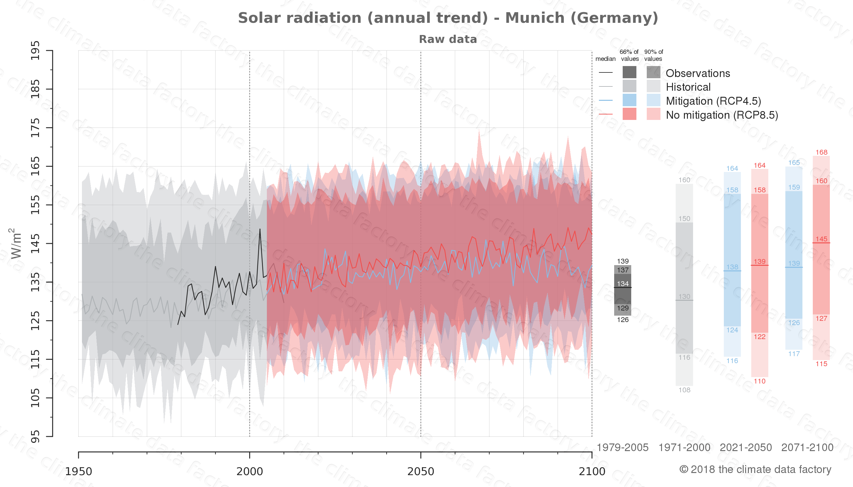 Graphic of projected solar radiation for Munich (Germany) under two climate change mitigation policy scenarios (RCP4.5, RCP8.5). Represented climate data are raw data from IPCC models. https://theclimatedatafactory.com