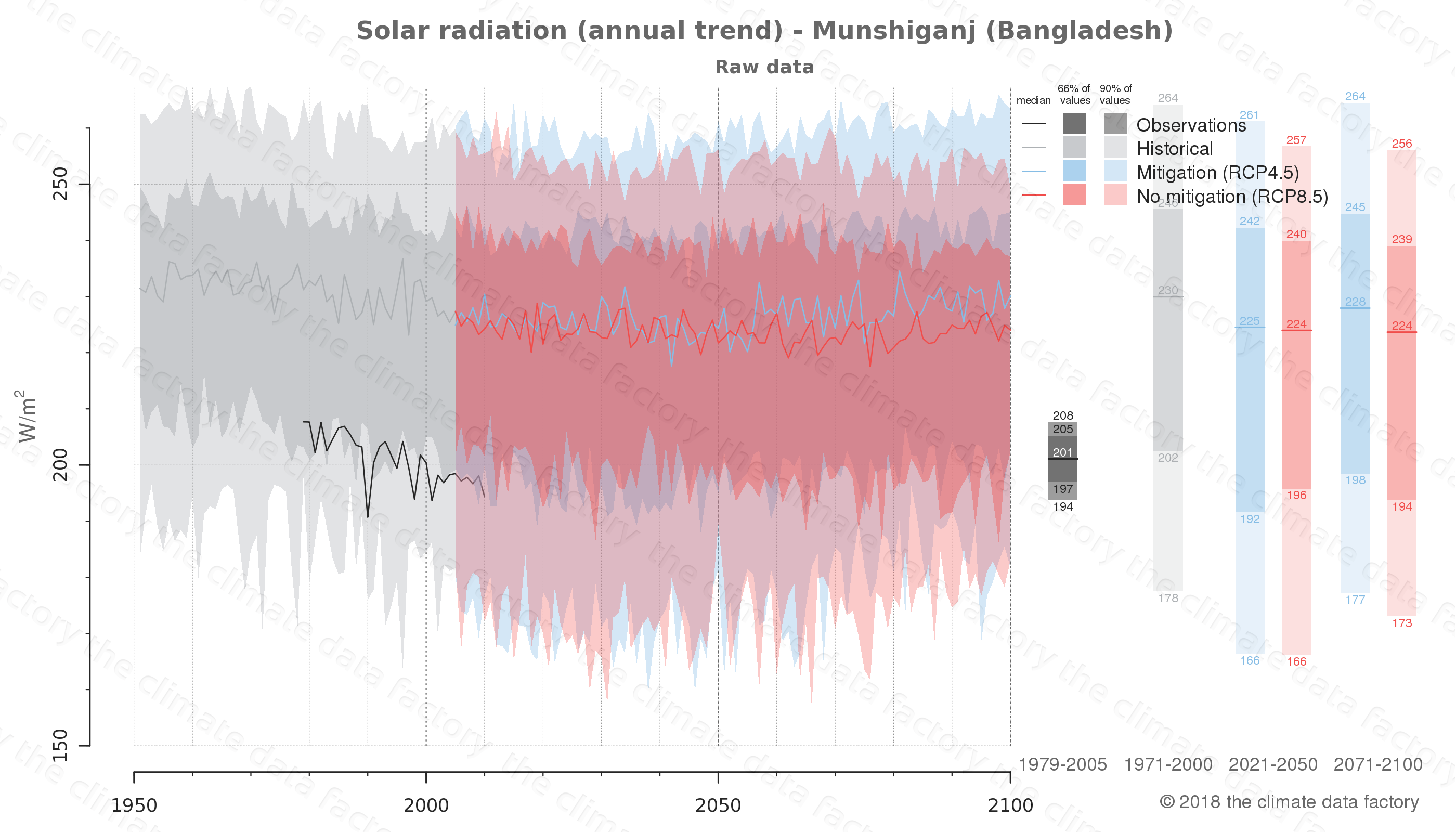 Graphic of projected solar radiation for Munshiganj (Bangladesh) under two climate change mitigation policy scenarios (RCP4.5, RCP8.5). Represented climate data are raw data from IPCC models. https://theclimatedatafactory.com