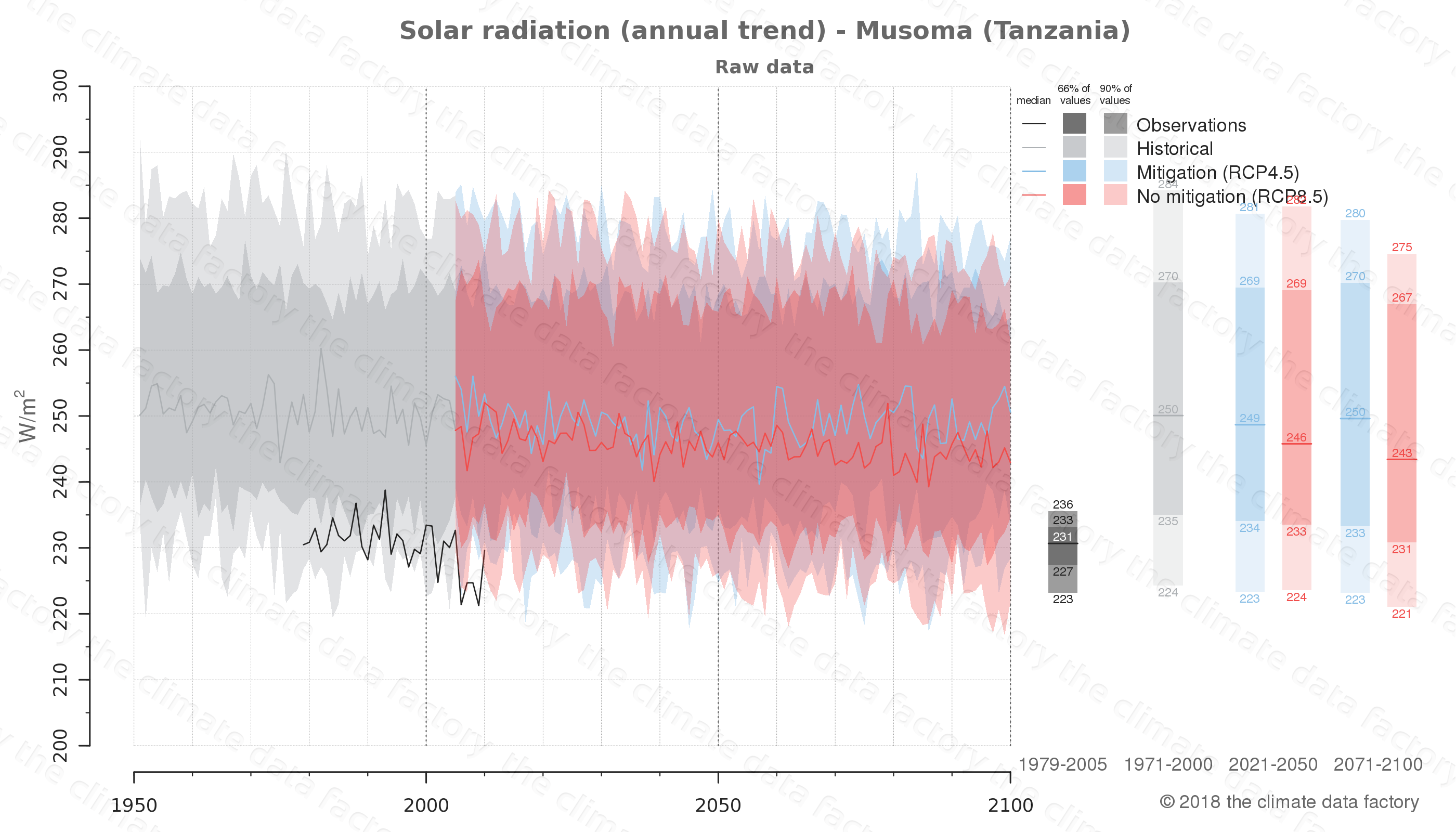 Graphic of projected solar radiation for Musoma (Tanzania) under two climate change mitigation policy scenarios (RCP4.5, RCP8.5). Represented climate data are raw data from IPCC models. https://theclimatedatafactory.com