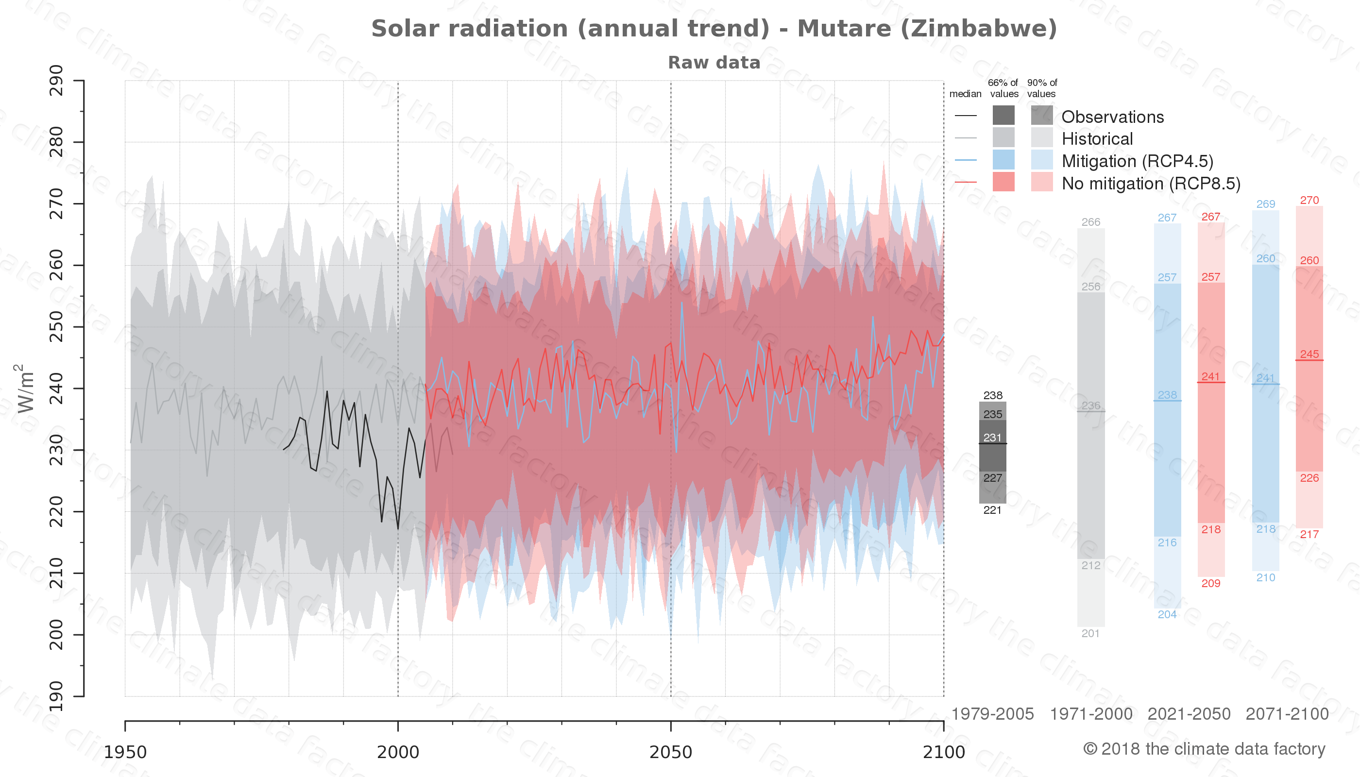 Graphic of projected solar radiation for Mutare (Zimbabwe) under two climate change mitigation policy scenarios (RCP4.5, RCP8.5). Represented climate data are raw data from IPCC models. https://theclimatedatafactory.com