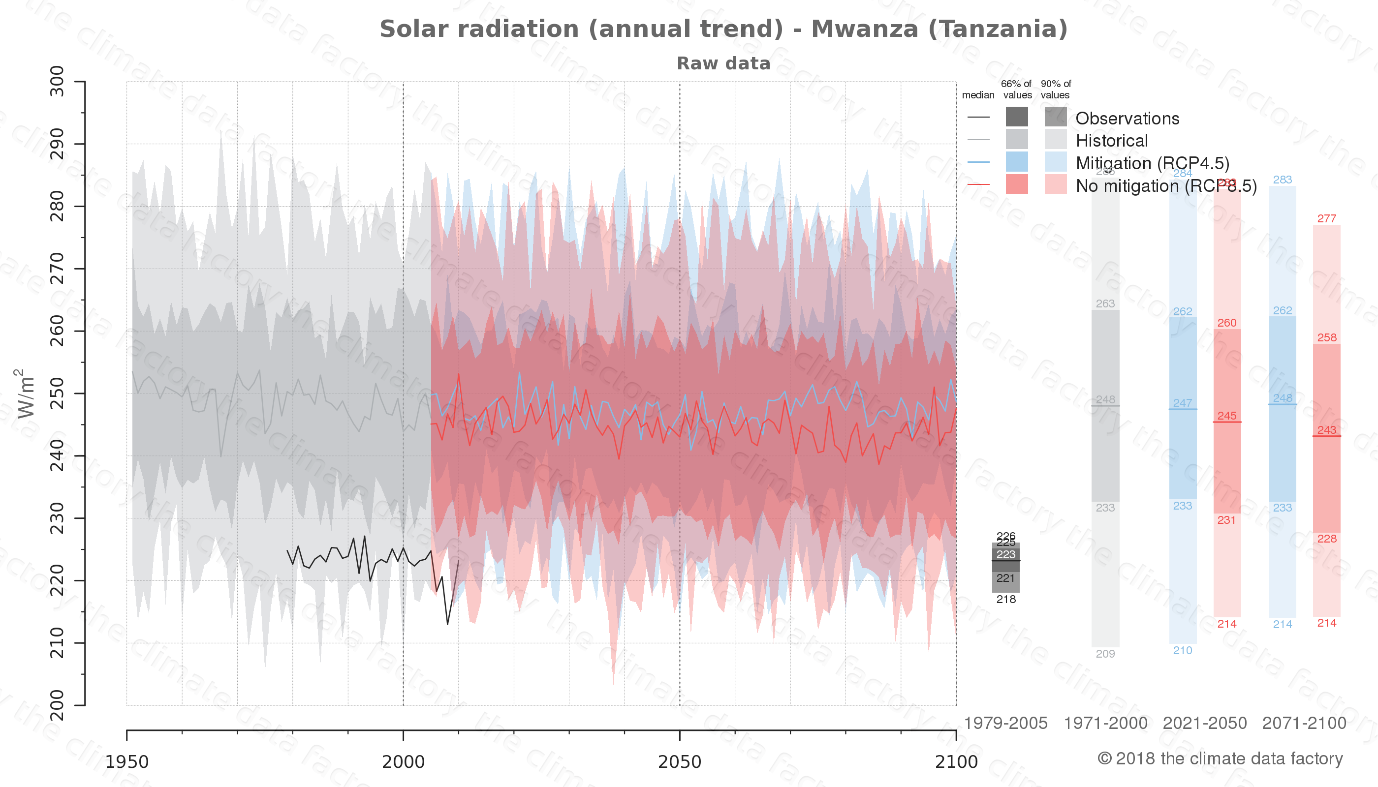 Graphic of projected solar radiation for Mwanza (Tanzania) under two climate change mitigation policy scenarios (RCP4.5, RCP8.5). Represented climate data are raw data from IPCC models. https://theclimatedatafactory.com