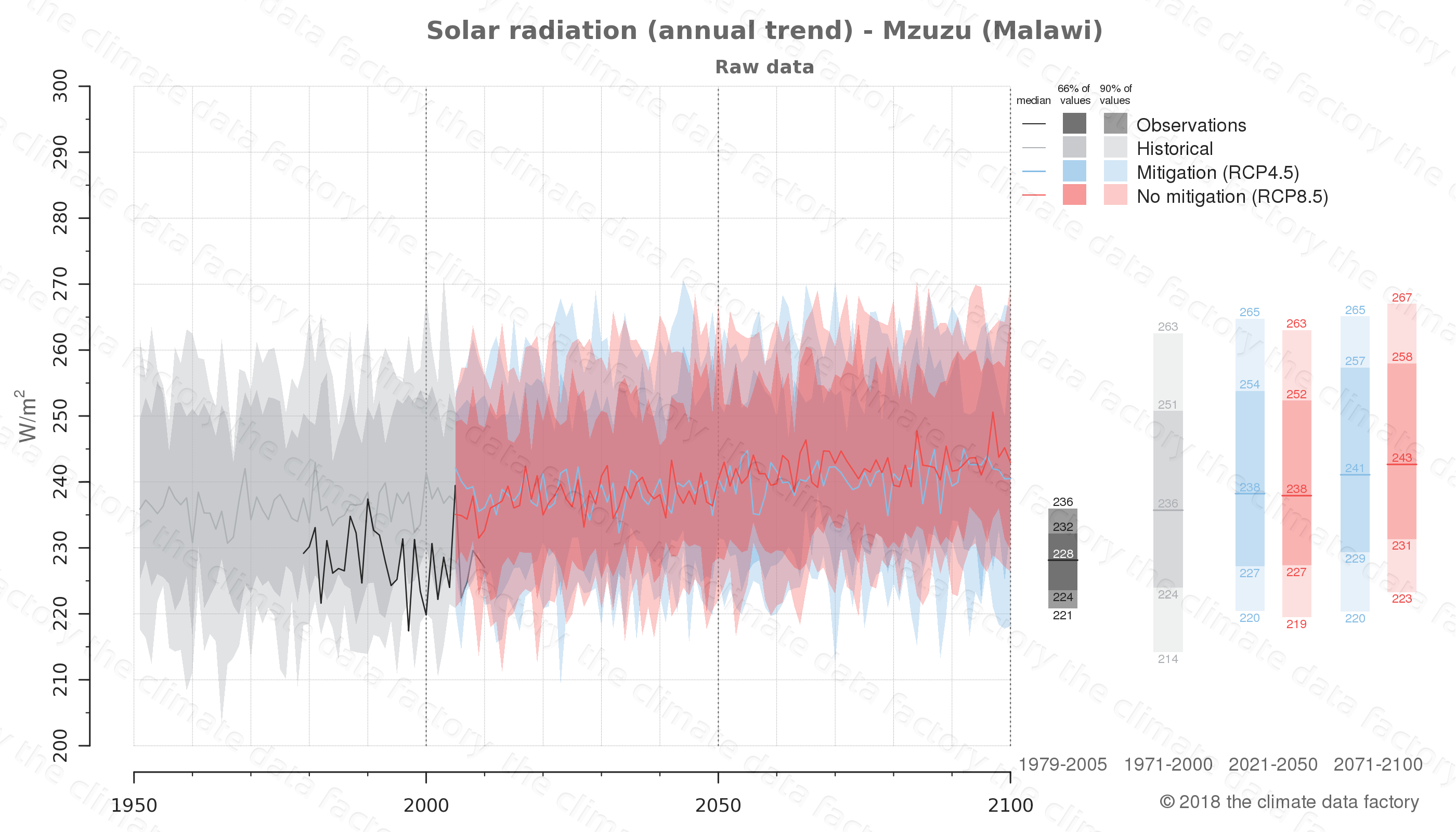 Graphic of projected solar radiation for Mzuzu (Malawi) under two climate change mitigation policy scenarios (RCP4.5, RCP8.5). Represented climate data are raw data from IPCC models. https://theclimatedatafactory.com