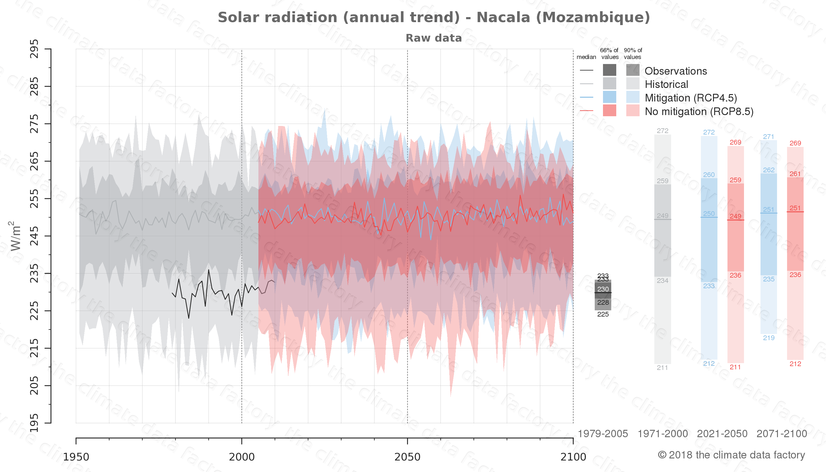 Graphic of projected solar radiation for Nacala (Mozambique) under two climate change mitigation policy scenarios (RCP4.5, RCP8.5). Represented climate data are raw data from IPCC models. https://theclimatedatafactory.com
