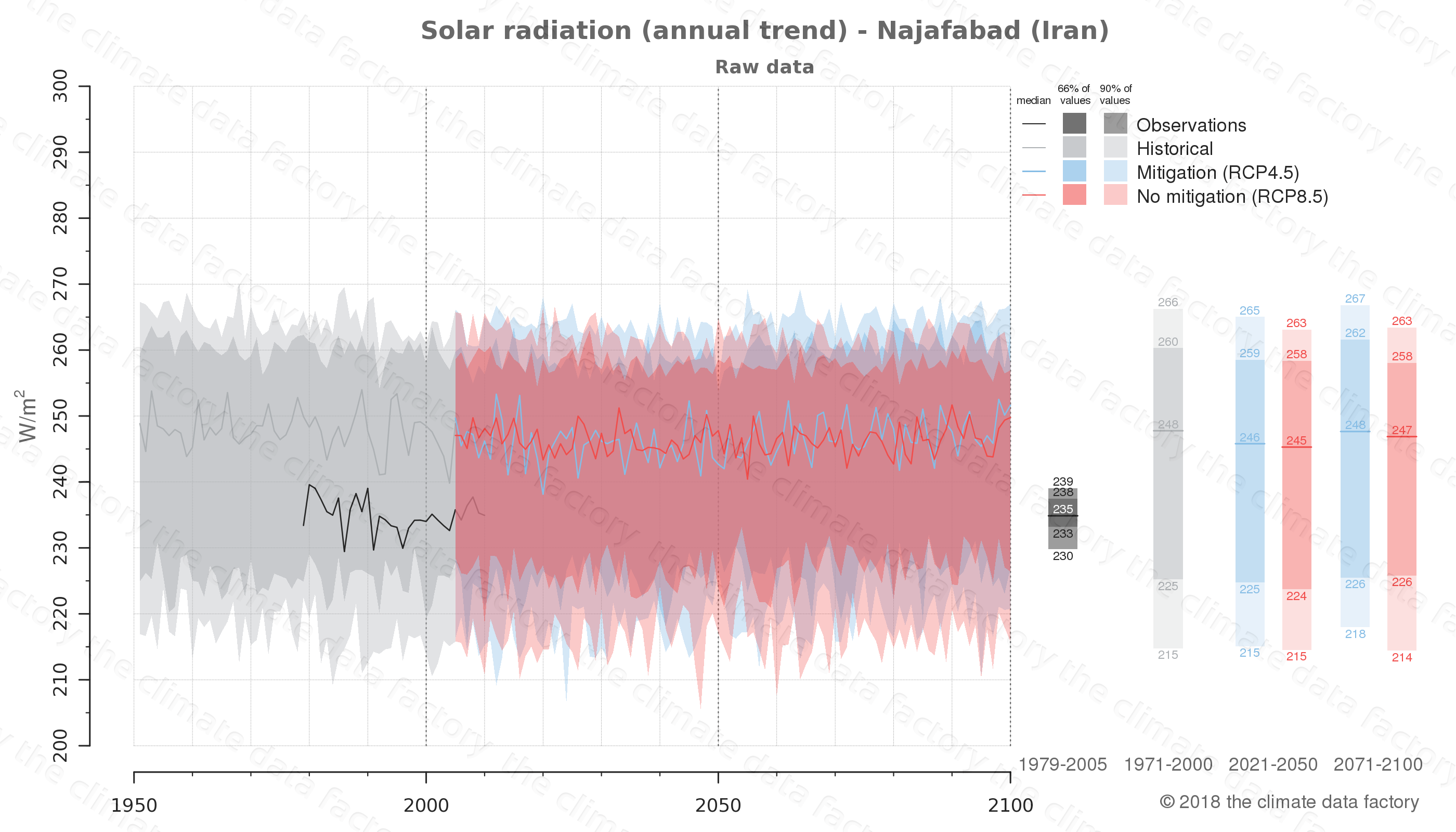 Graphic of projected solar radiation for Najafabad (Iran) under two climate change mitigation policy scenarios (RCP4.5, RCP8.5). Represented climate data are raw data from IPCC models. https://theclimatedatafactory.com