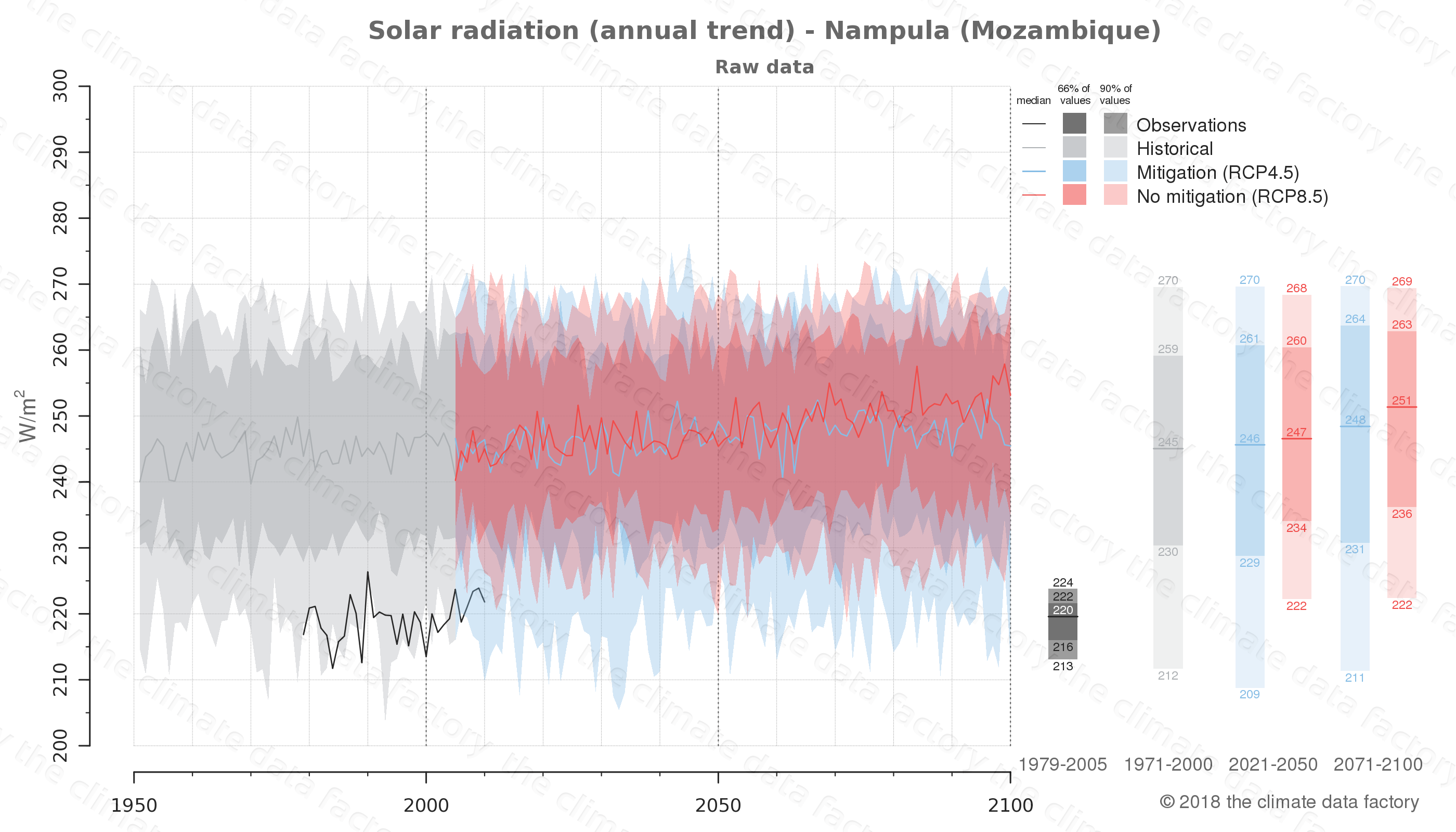 Graphic of projected solar radiation for Nampula (Mozambique) under two climate change mitigation policy scenarios (RCP4.5, RCP8.5). Represented climate data are raw data from IPCC models. https://theclimatedatafactory.com