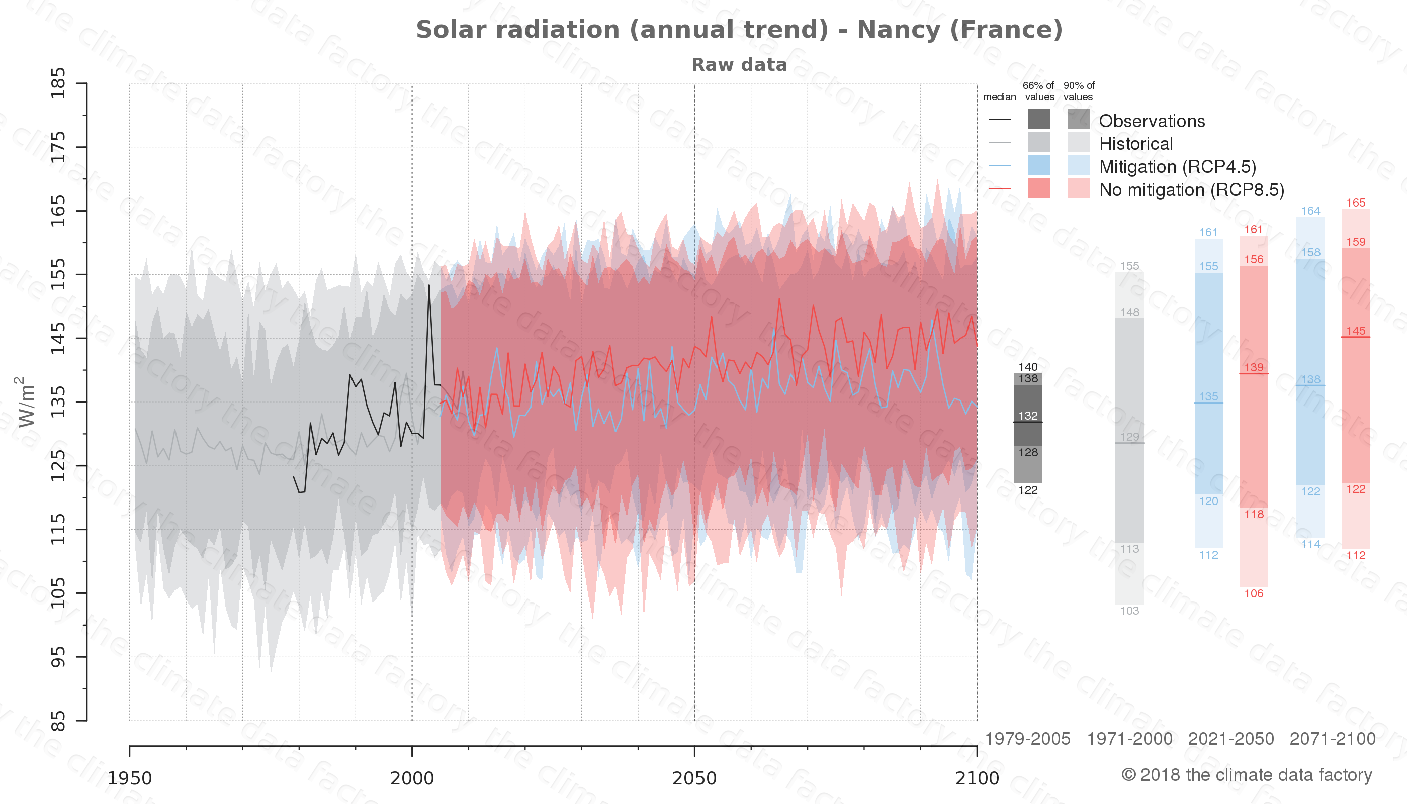 Graphic of projected solar radiation for Nancy (France) under two climate change mitigation policy scenarios (RCP4.5, RCP8.5). Represented climate data are raw data from IPCC models. https://theclimatedatafactory.com
