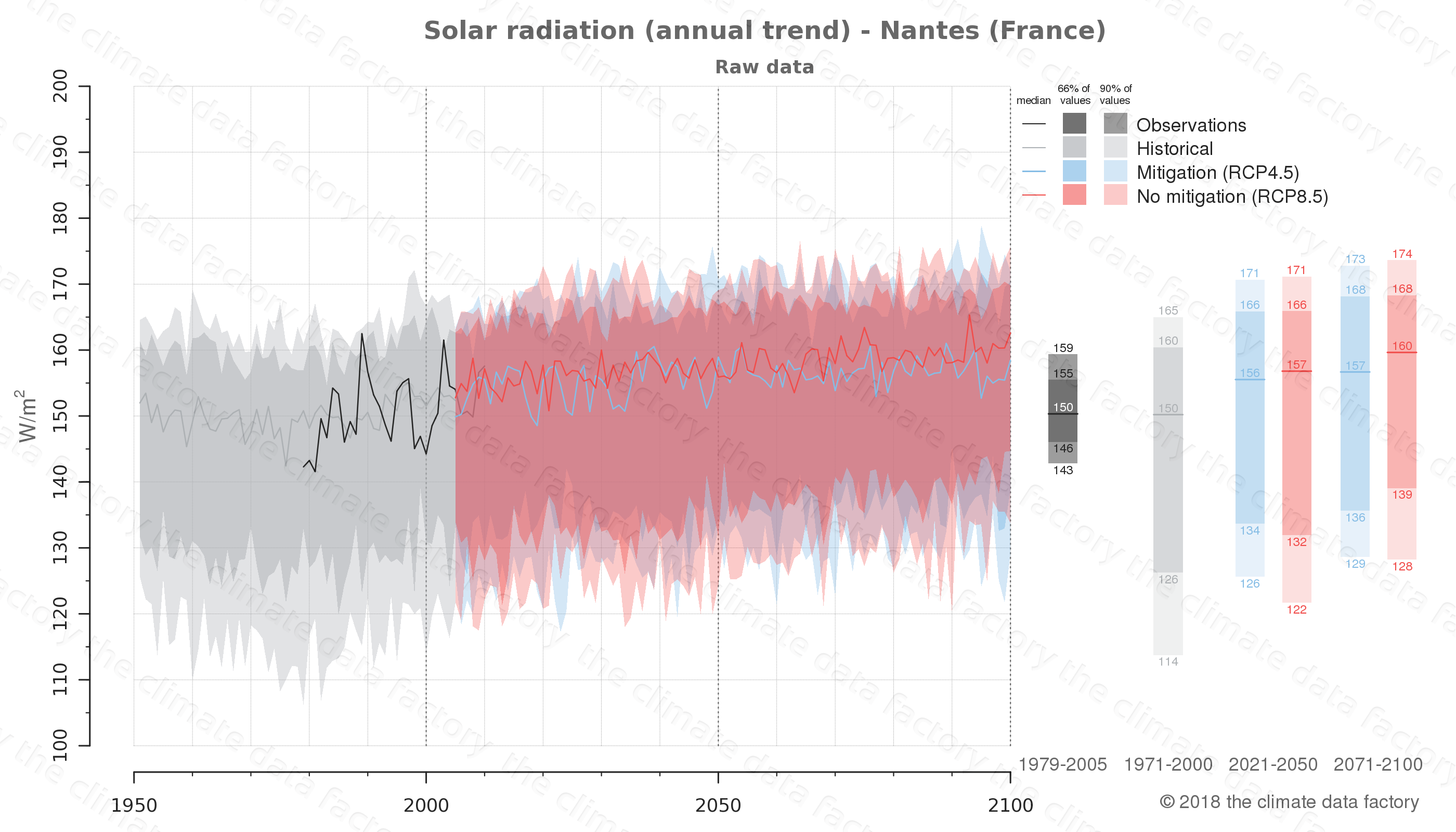 Graphic of projected solar radiation for Nantes (France) under two climate change mitigation policy scenarios (RCP4.5, RCP8.5). Represented climate data are raw data from IPCC models. https://theclimatedatafactory.com