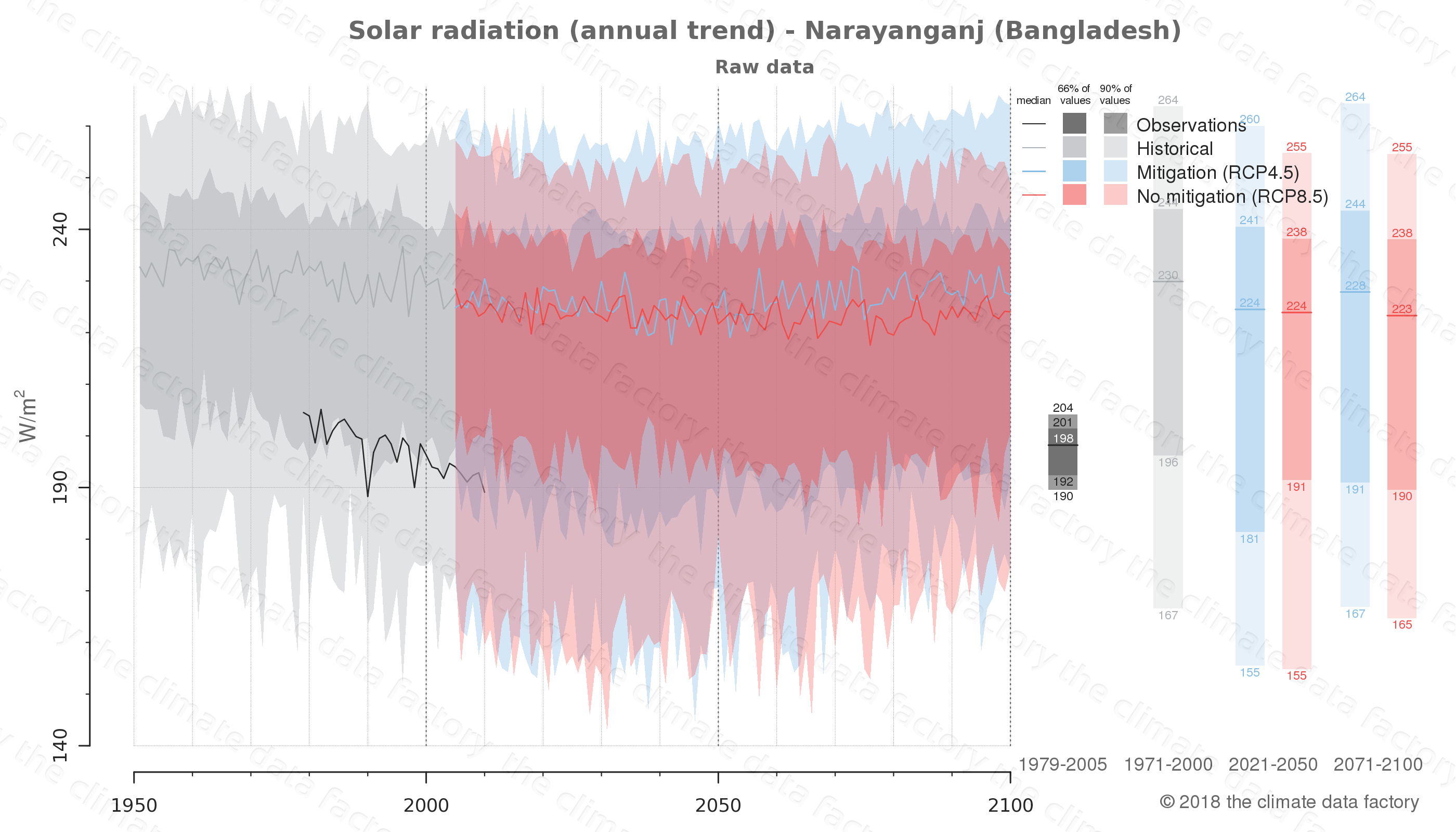 Graphic of projected solar radiation for Narayanganj (Bangladesh) under two climate change mitigation policy scenarios (RCP4.5, RCP8.5). Represented climate data are raw data from IPCC models. https://theclimatedatafactory.com
