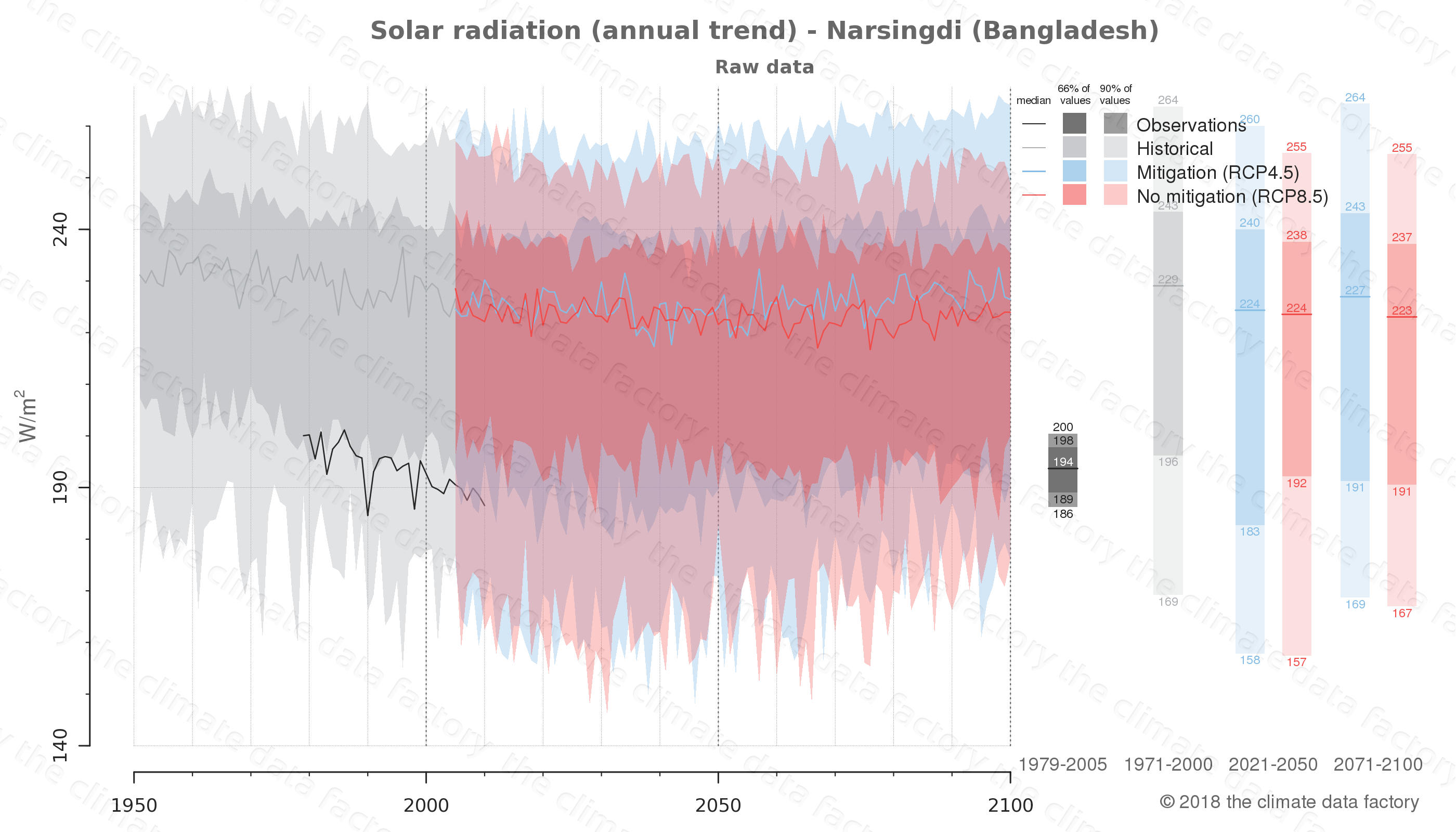 Graphic of projected solar radiation for Narsingdi (Bangladesh) under two climate change mitigation policy scenarios (RCP4.5, RCP8.5). Represented climate data are raw data from IPCC models. https://theclimatedatafactory.com