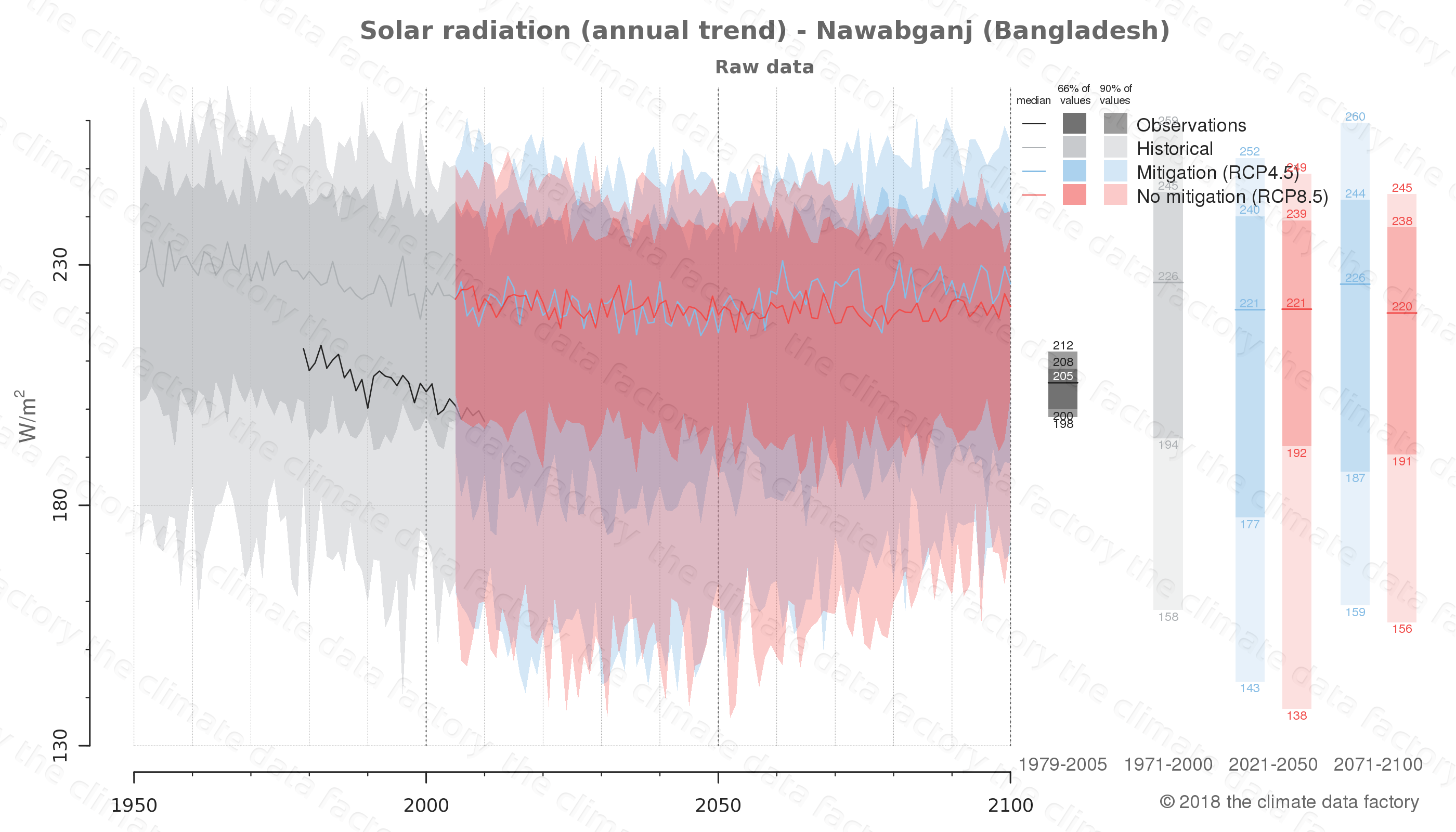 Graphic of projected solar radiation for Nawabganj (Bangladesh) under two climate change mitigation policy scenarios (RCP4.5, RCP8.5). Represented climate data are raw data from IPCC models. https://theclimatedatafactory.com