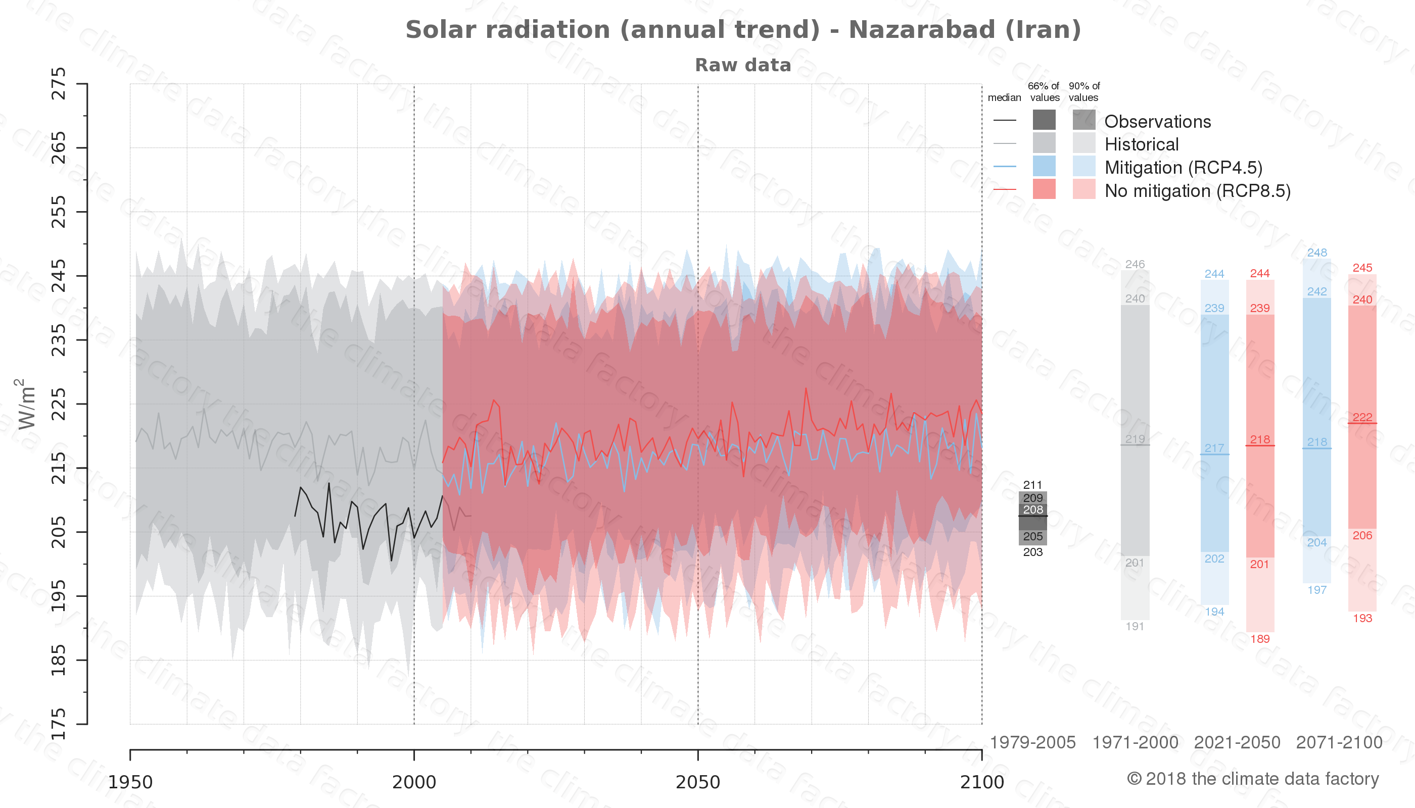 Graphic of projected solar radiation for Nazarabad (Iran) under two climate change mitigation policy scenarios (RCP4.5, RCP8.5). Represented climate data are raw data from IPCC models. https://theclimatedatafactory.com