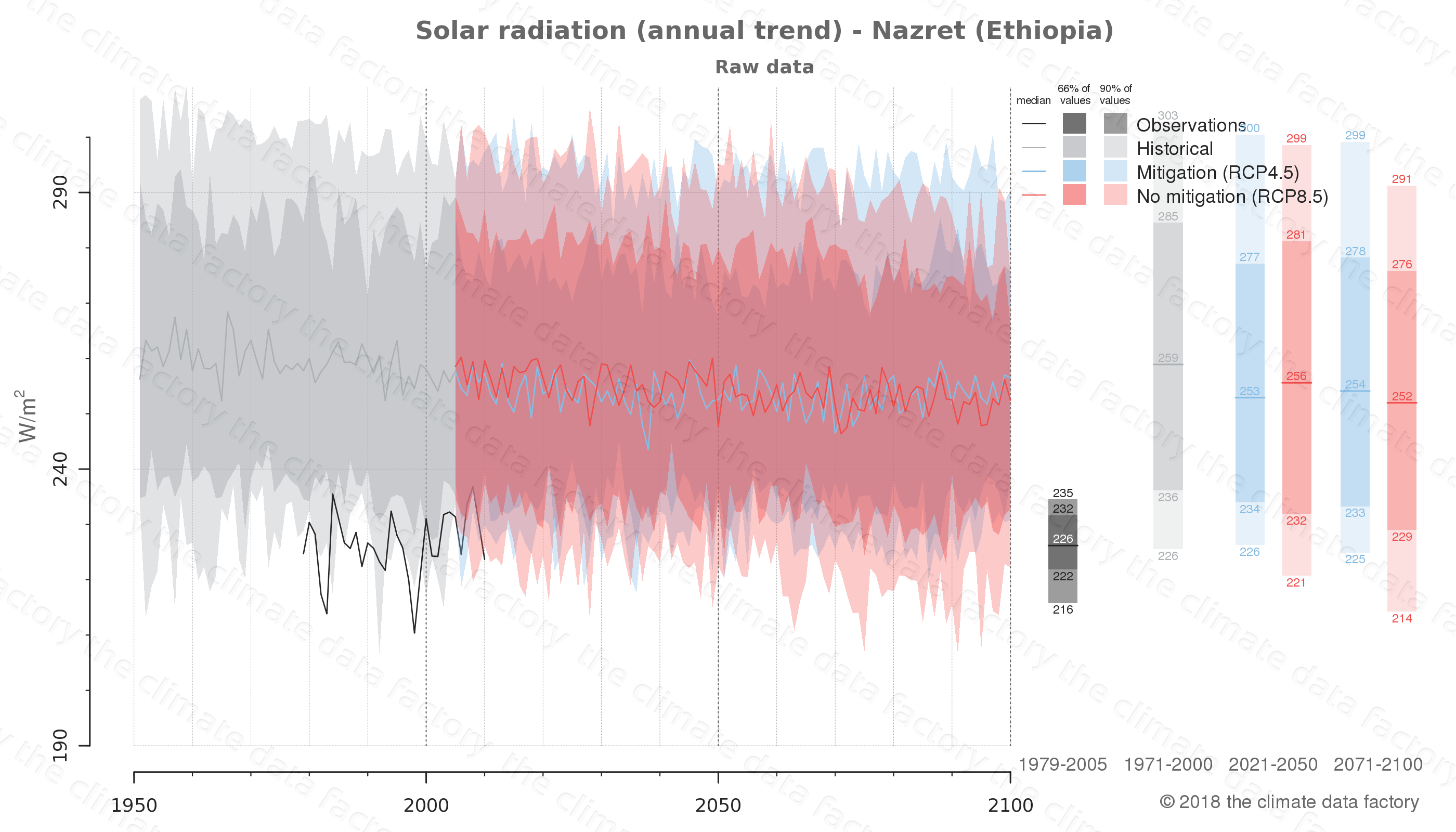 Graphic of projected solar radiation for Nazret (Ethiopia) under two climate change mitigation policy scenarios (RCP4.5, RCP8.5). Represented climate data are raw data from IPCC models. https://theclimatedatafactory.com