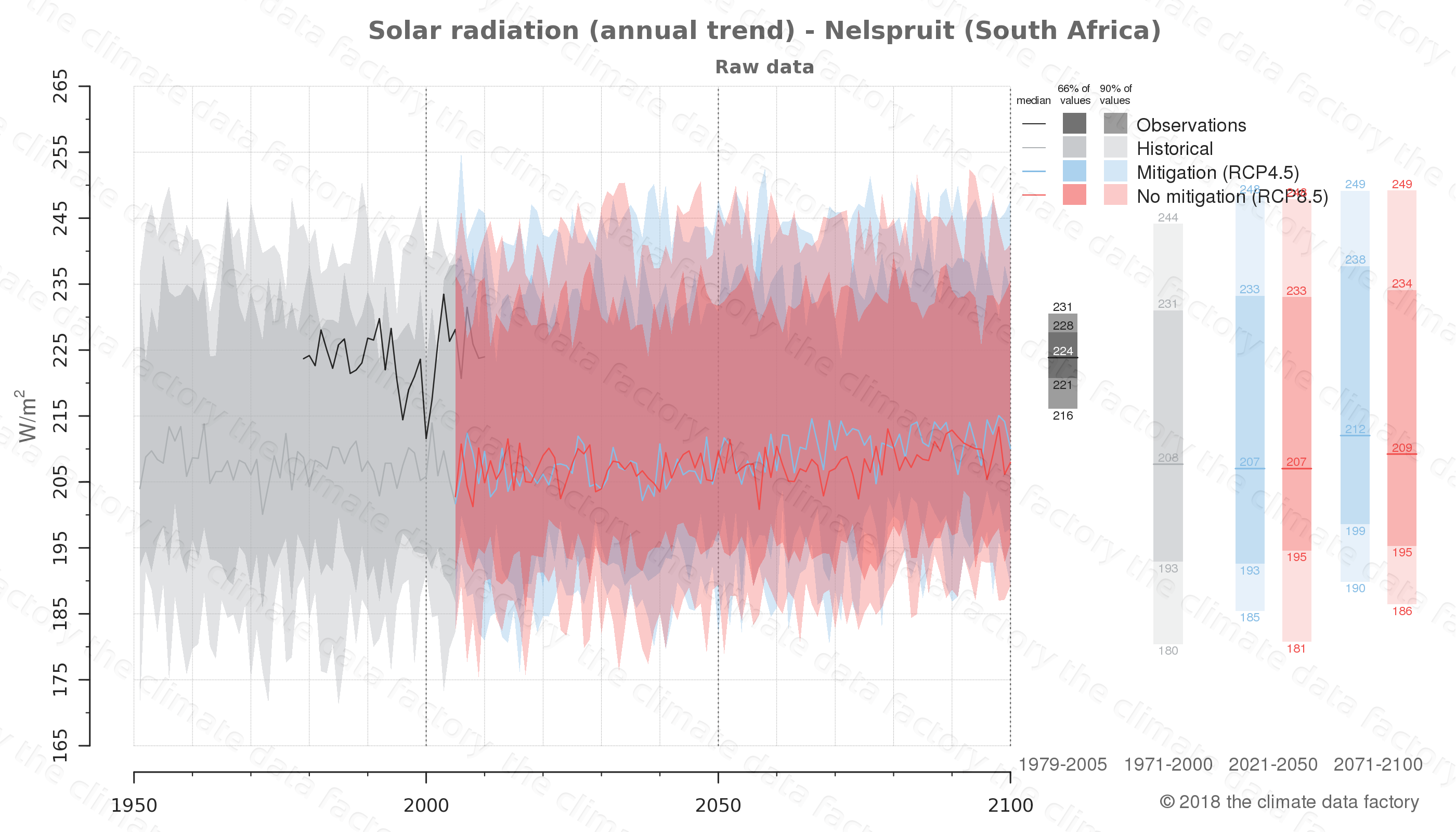 Graphic of projected solar radiation for Nelspruit (South Africa) under two climate change mitigation policy scenarios (RCP4.5, RCP8.5). Represented climate data are raw data from IPCC models. https://theclimatedatafactory.com