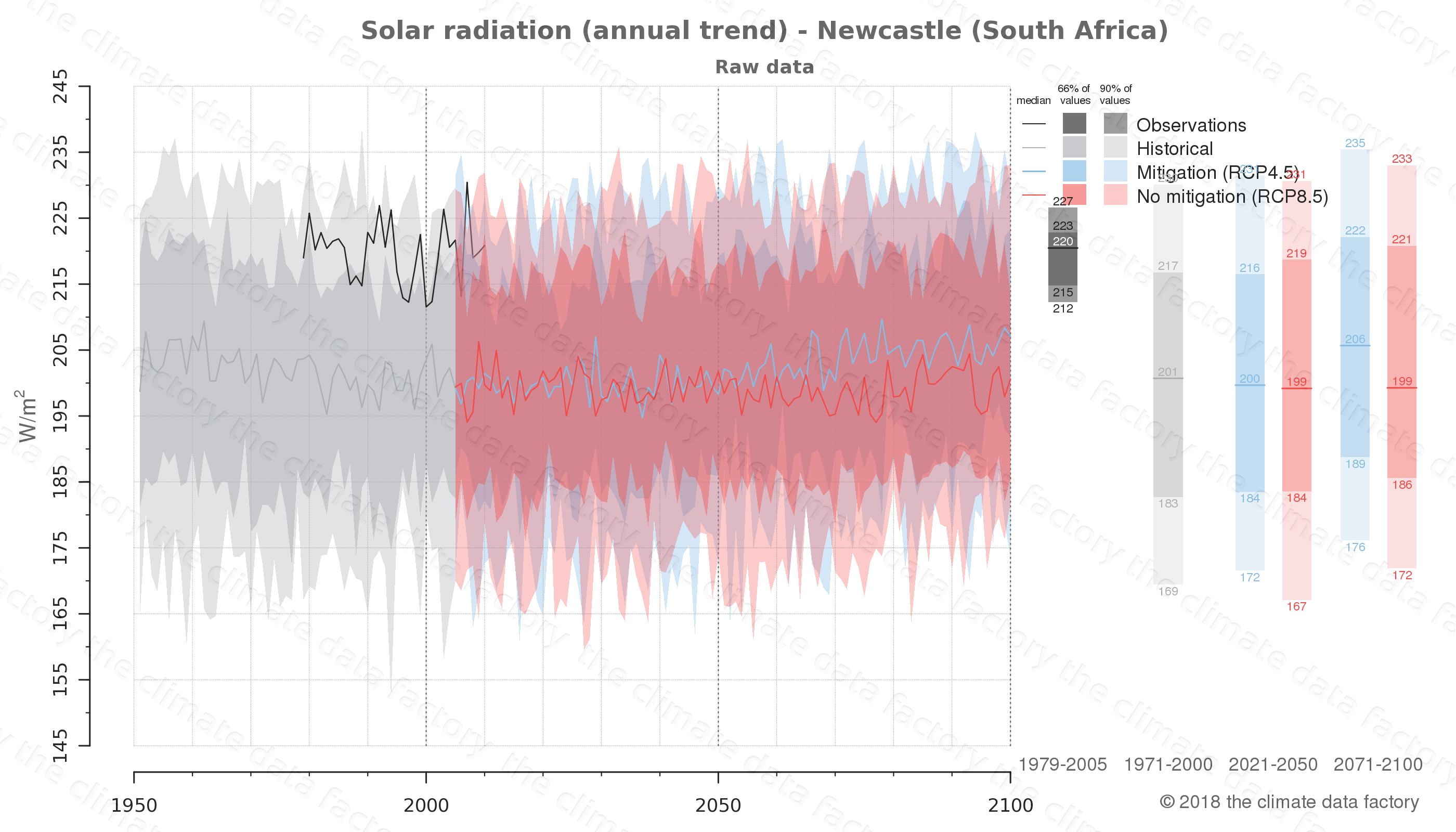 Graphic of projected solar radiation for Newcastle (South Africa) under two climate change mitigation policy scenarios (RCP4.5, RCP8.5). Represented climate data are raw data from IPCC models. https://theclimatedatafactory.com