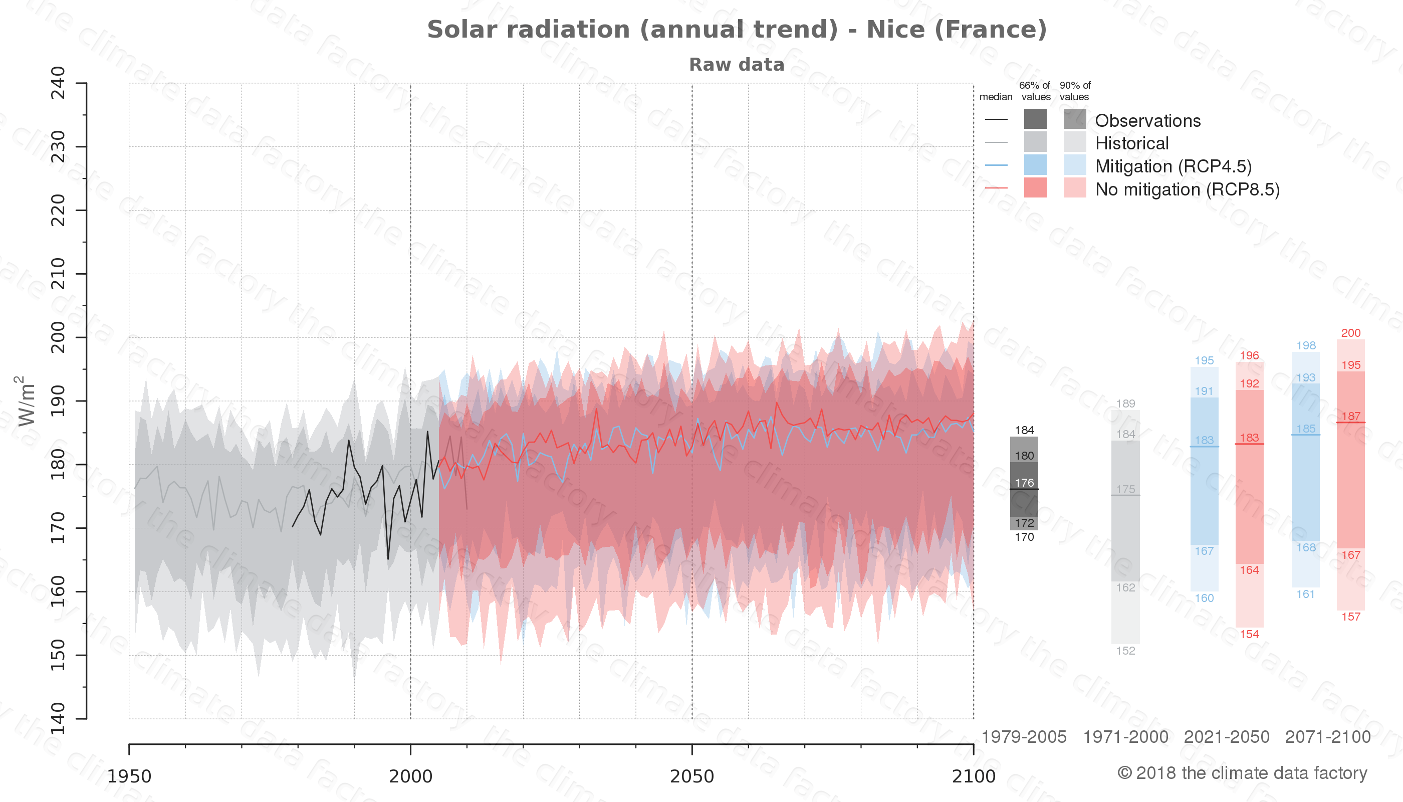 Graphic of projected solar radiation for Nice (France) under two climate change mitigation policy scenarios (RCP4.5, RCP8.5). Represented climate data are raw data from IPCC models. https://theclimatedatafactory.com