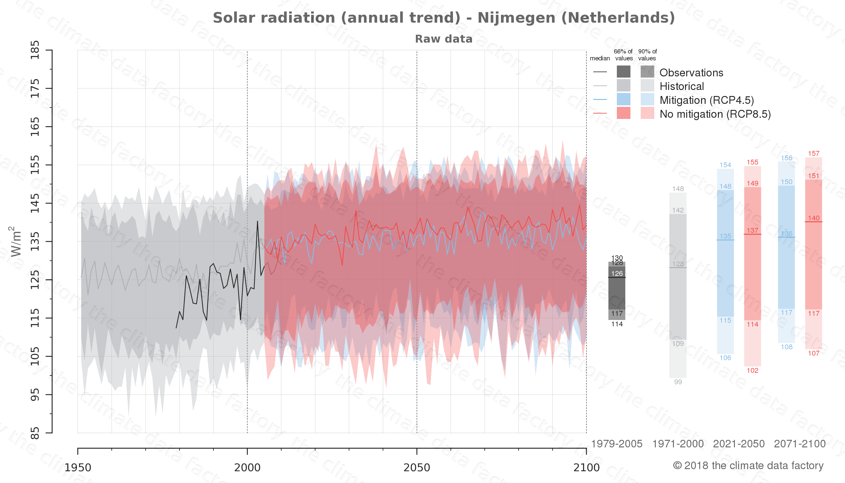 Graphic of projected solar radiation for Nijmegen (Netherlands) under two climate change mitigation policy scenarios (RCP4.5, RCP8.5). Represented climate data are raw data from IPCC models. https://theclimatedatafactory.com