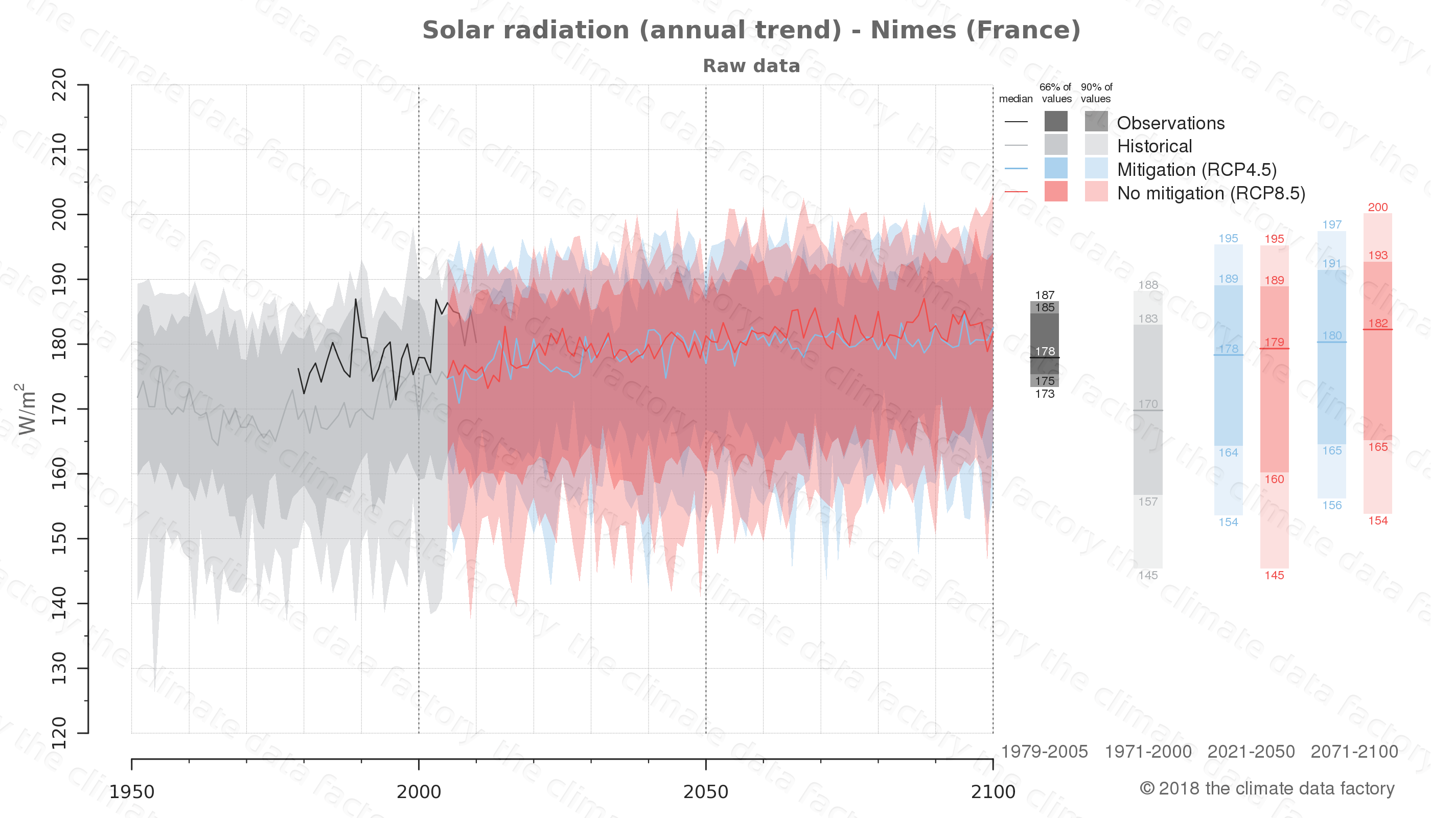 Graphic of projected solar radiation for Nimes (France) under two climate change mitigation policy scenarios (RCP4.5, RCP8.5). Represented climate data are raw data from IPCC models. https://theclimatedatafactory.com