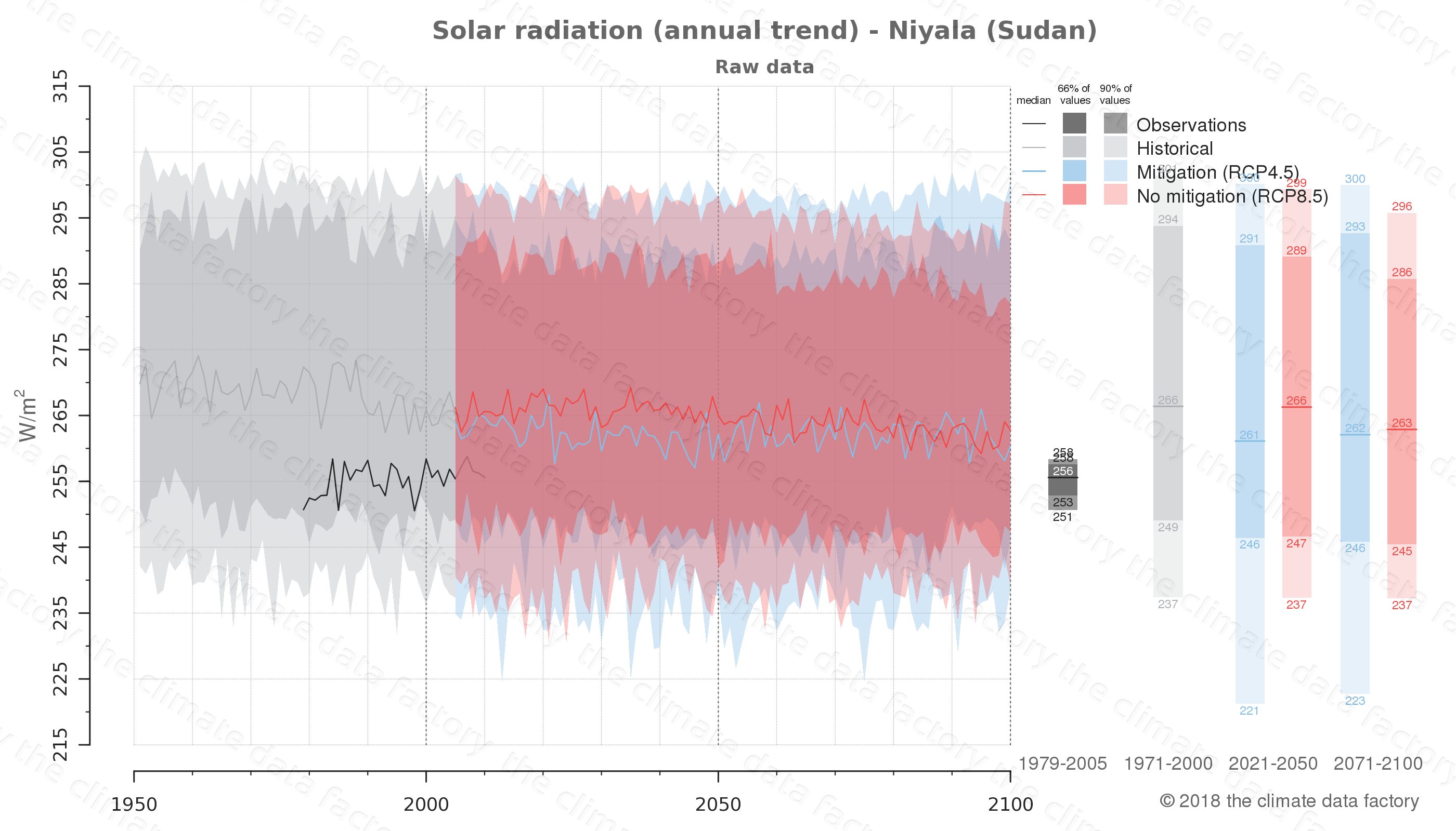 Graphic of projected solar radiation for Niyala (Sudan) under two climate change mitigation policy scenarios (RCP4.5, RCP8.5). Represented climate data are raw data from IPCC models. https://theclimatedatafactory.com