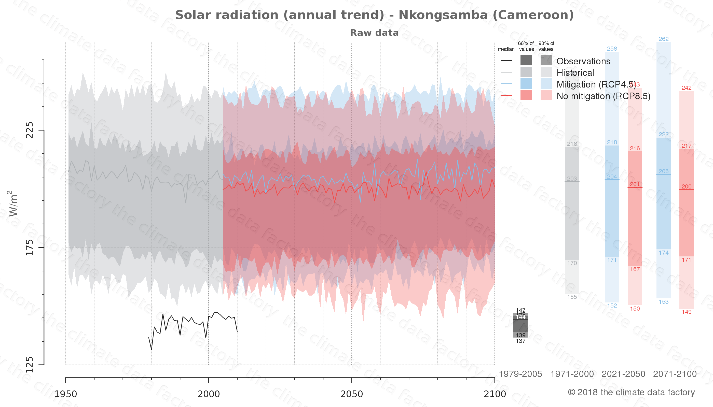 Graphic of projected solar radiation for Nkongsamba (Cameroon) under two climate change mitigation policy scenarios (RCP4.5, RCP8.5). Represented climate data are raw data from IPCC models. https://theclimatedatafactory.com