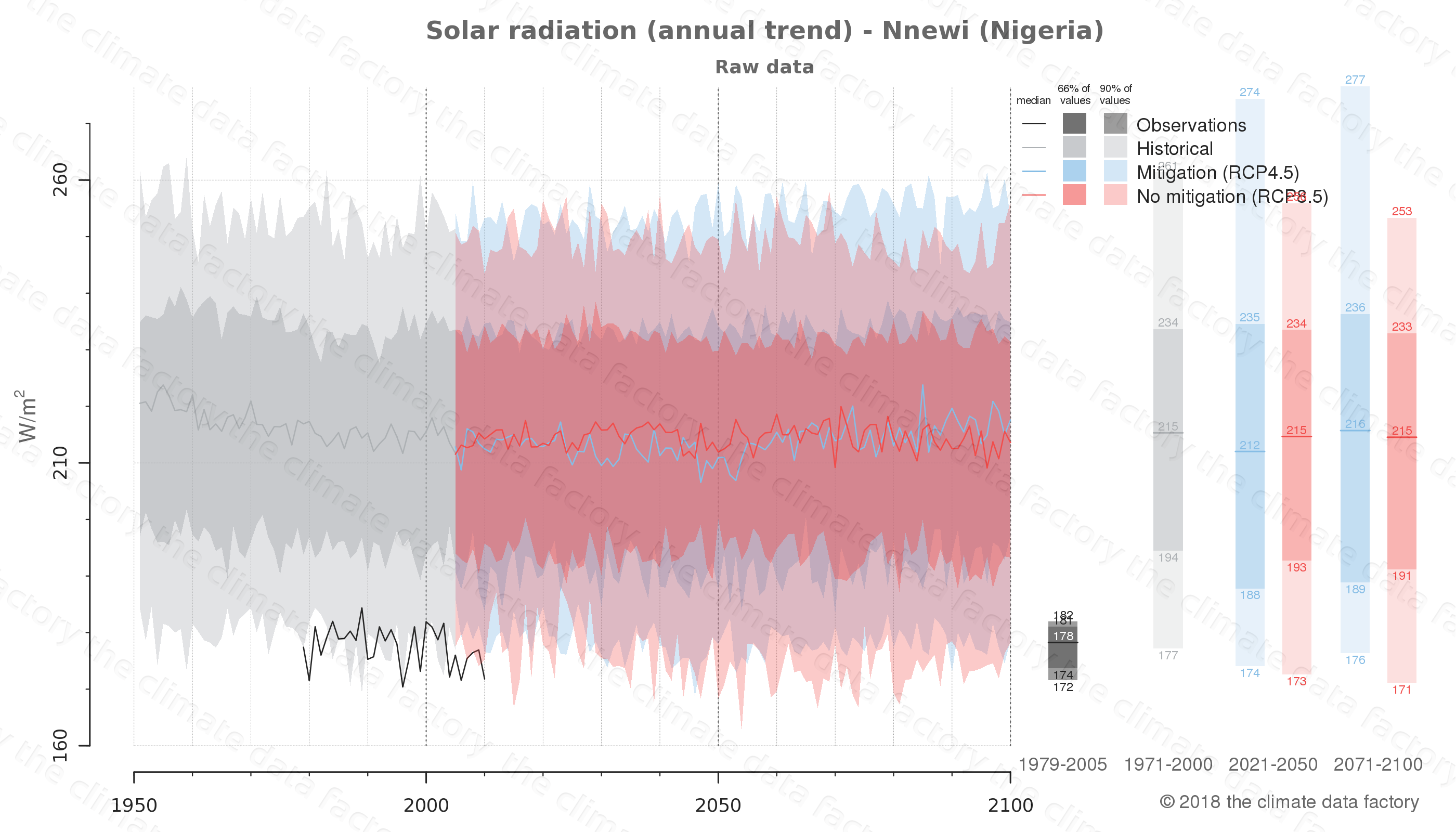 Graphic of projected solar radiation for Nnewi (Nigeria) under two climate change mitigation policy scenarios (RCP4.5, RCP8.5). Represented climate data are raw data from IPCC models. https://theclimatedatafactory.com