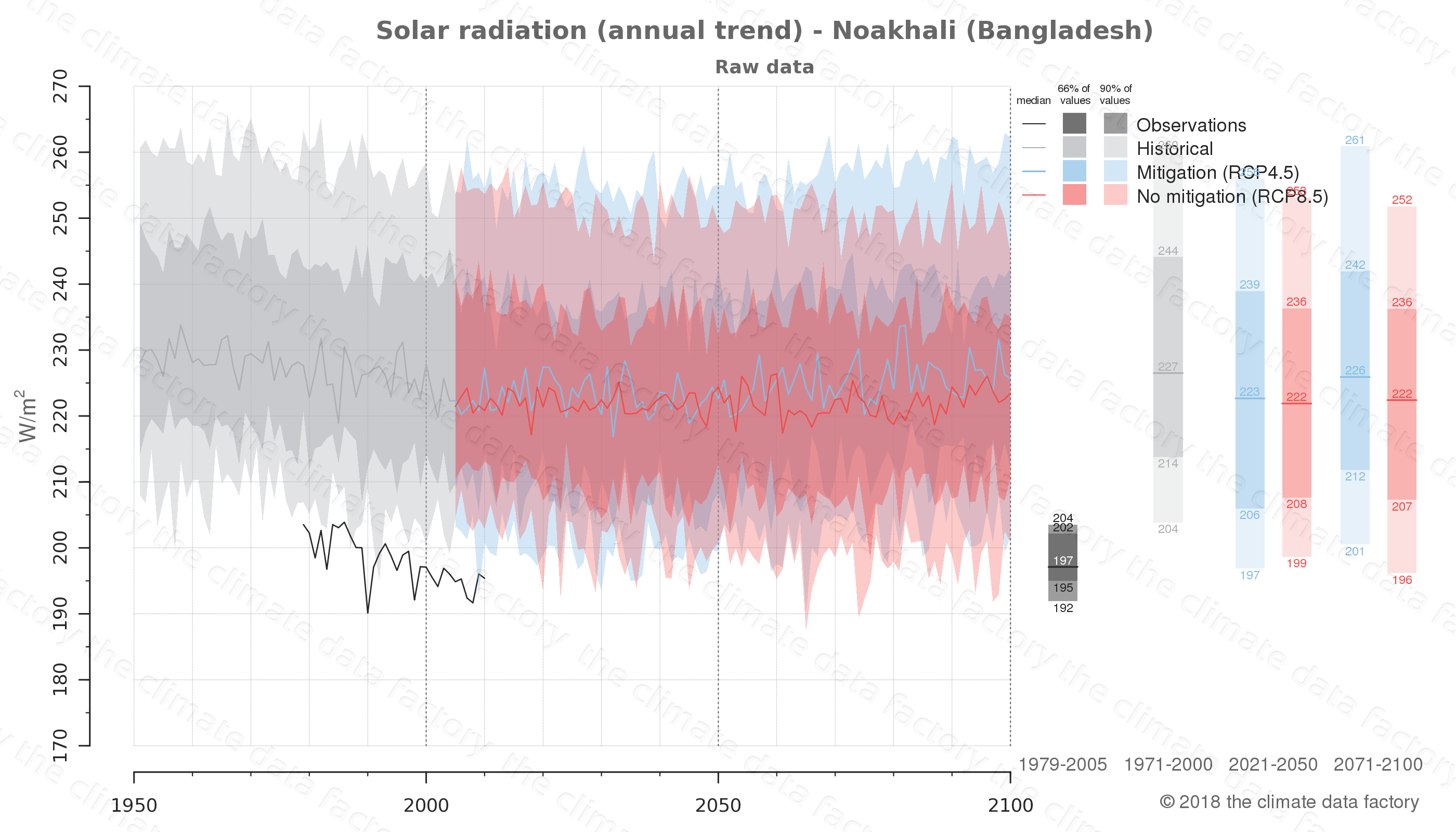 Graphic of projected solar radiation for Noakhali (Bangladesh) under two climate change mitigation policy scenarios (RCP4.5, RCP8.5). Represented climate data are raw data from IPCC models. https://theclimatedatafactory.com