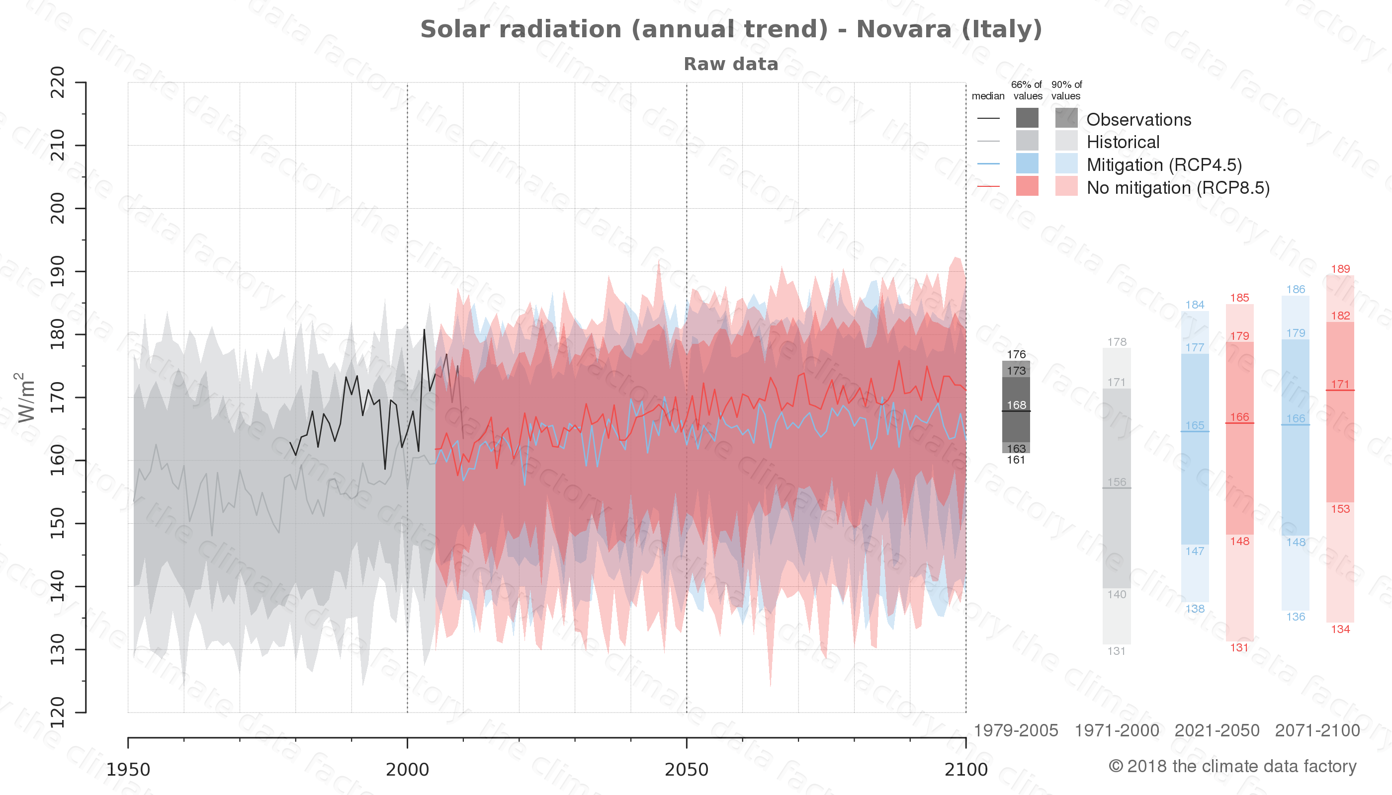 Graphic of projected solar radiation for Novara (Italy) under two climate change mitigation policy scenarios (RCP4.5, RCP8.5). Represented climate data are raw data from IPCC models. https://theclimatedatafactory.com