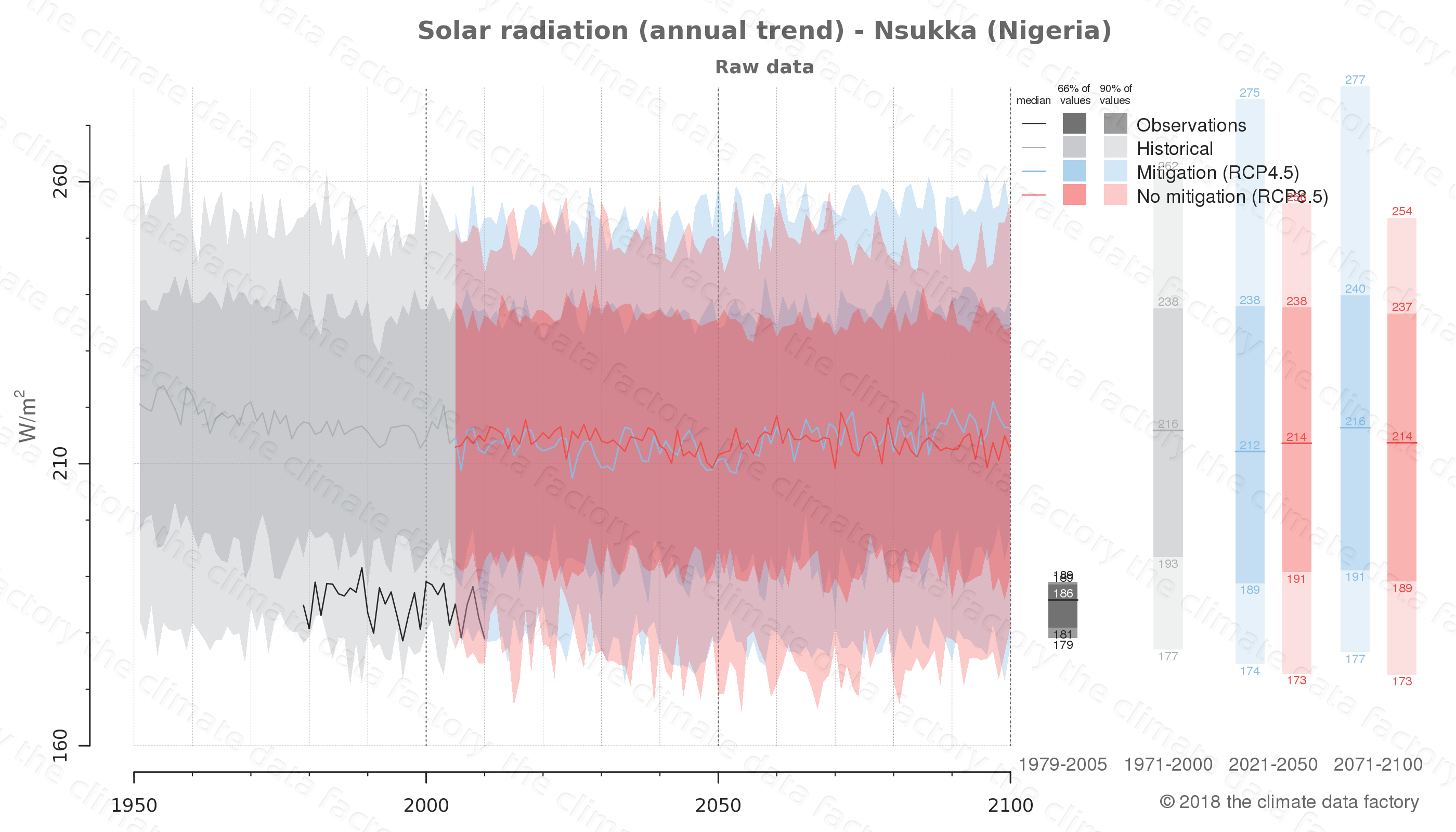 Graphic of projected solar radiation for Nsukka (Nigeria) under two climate change mitigation policy scenarios (RCP4.5, RCP8.5). Represented climate data are raw data from IPCC models. https://theclimatedatafactory.com