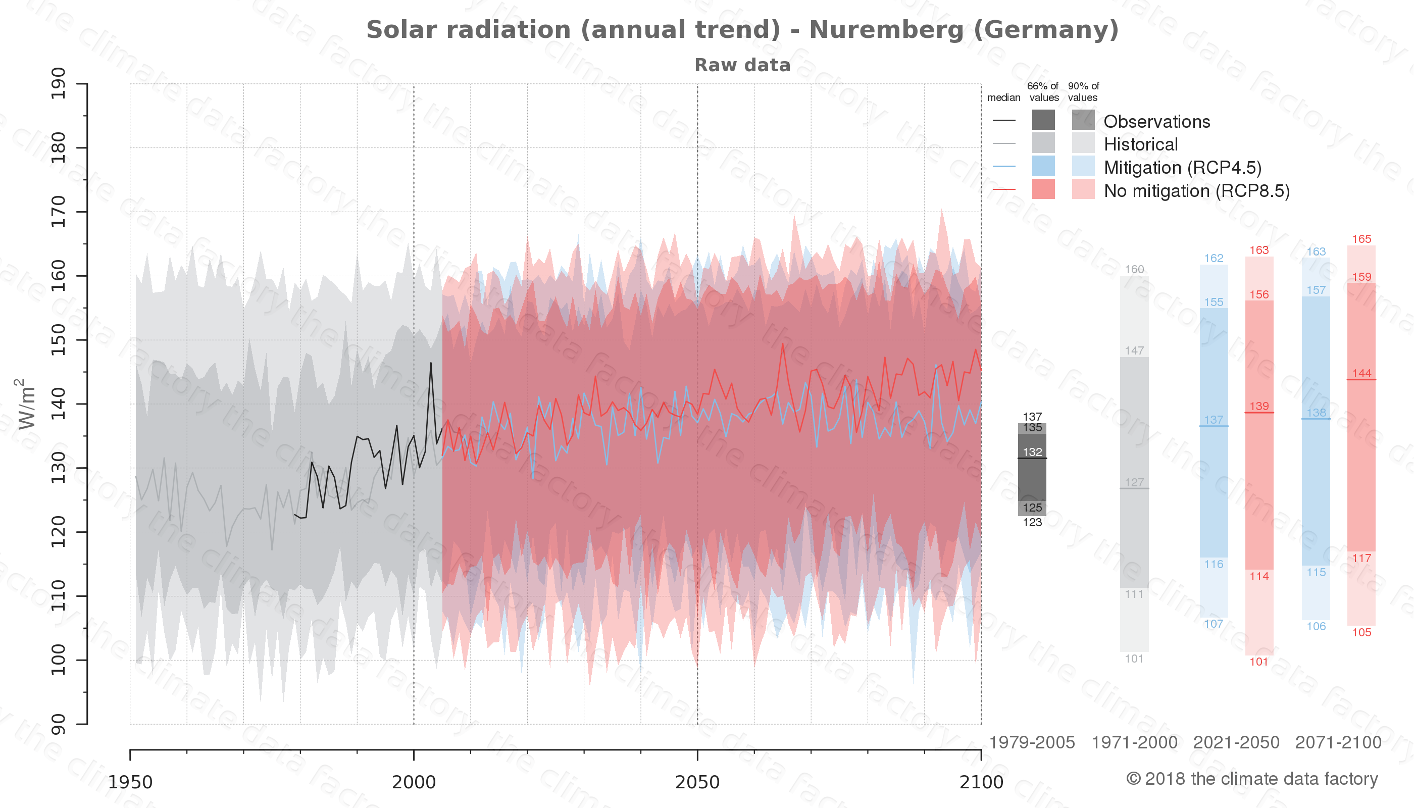 Graphic of projected solar radiation for Nuremberg (Germany) under two climate change mitigation policy scenarios (RCP4.5, RCP8.5). Represented climate data are raw data from IPCC models. https://theclimatedatafactory.com