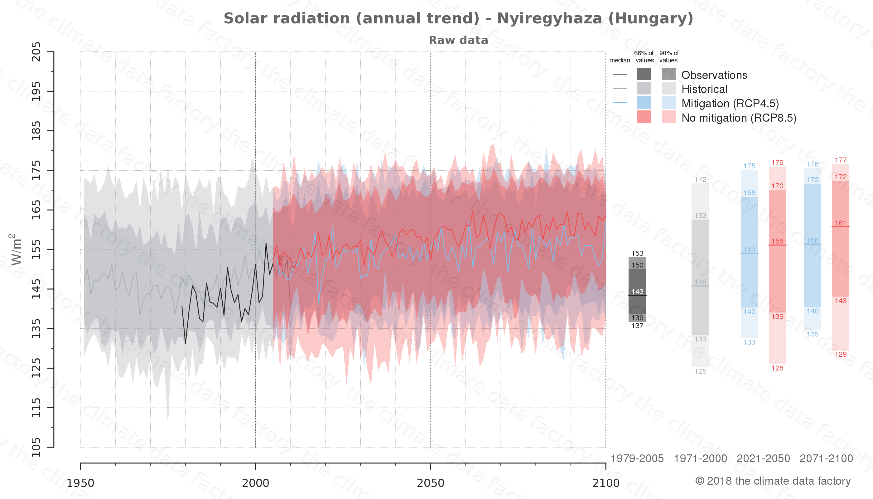 Graphic of projected solar radiation for Nyiregyhaza (Hungary) under two climate change mitigation policy scenarios (RCP4.5, RCP8.5). Represented climate data are raw data from IPCC models. https://theclimatedatafactory.com