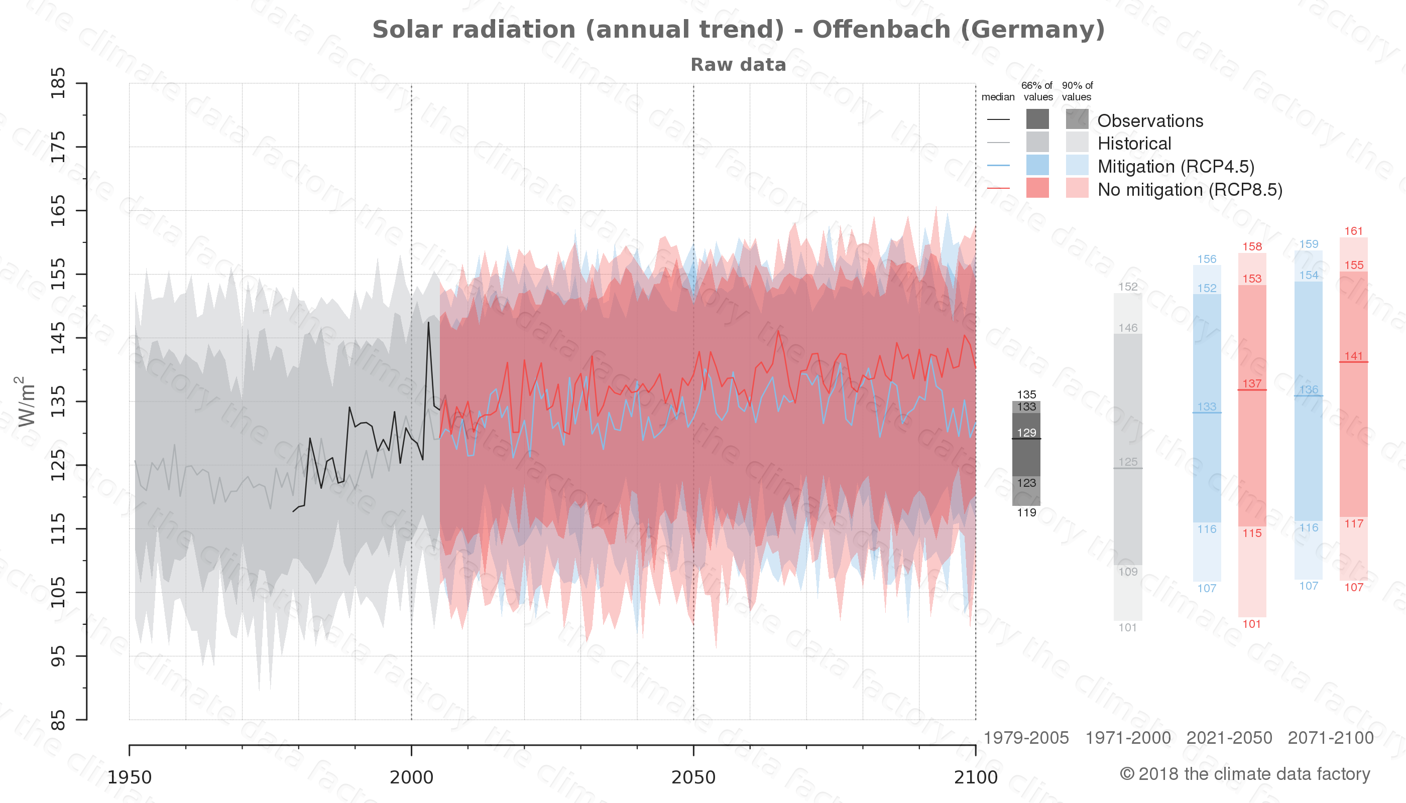 Graphic of projected solar radiation for Offenbach (Germany) under two climate change mitigation policy scenarios (RCP4.5, RCP8.5). Represented climate data are raw data from IPCC models. https://theclimatedatafactory.com
