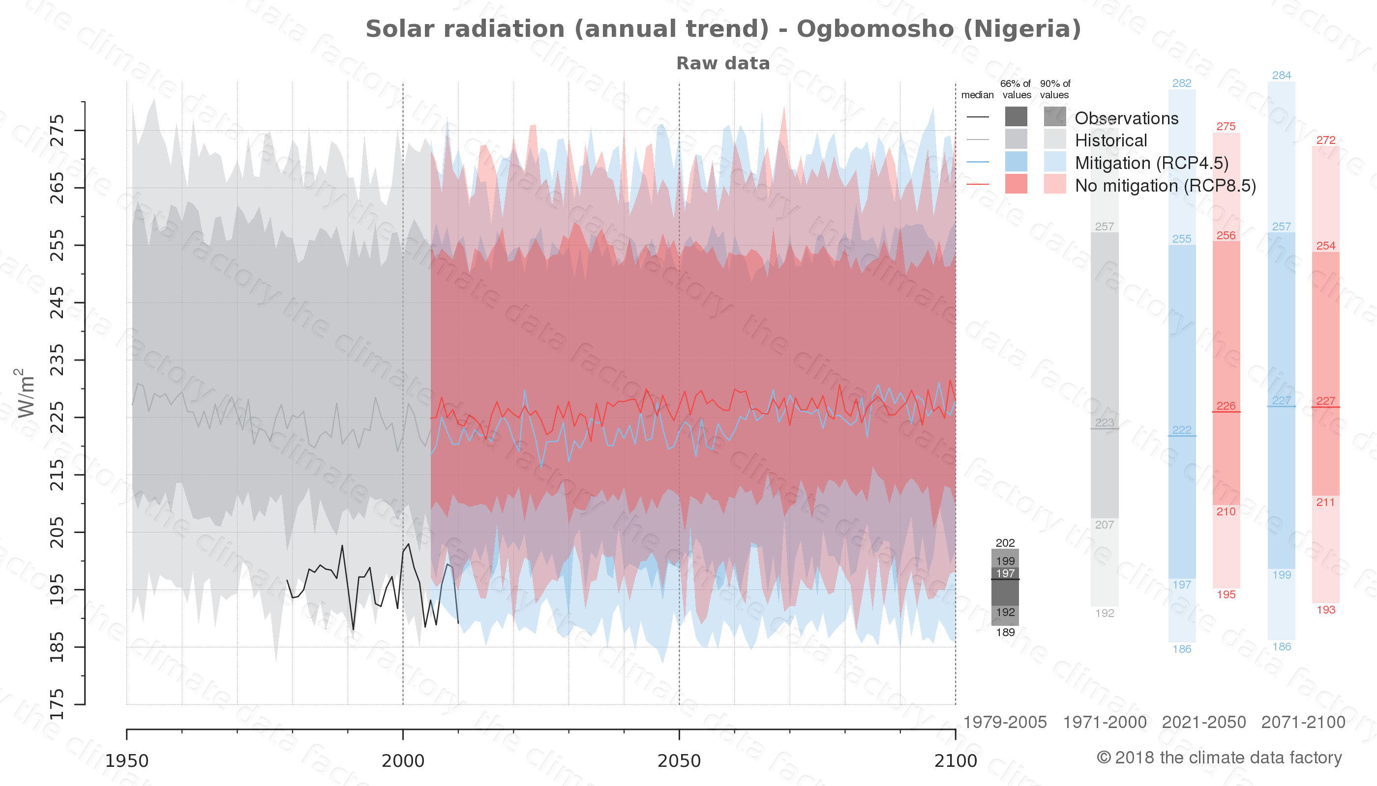Graphic of projected solar radiation for Ogbomosho (Nigeria) under two climate change mitigation policy scenarios (RCP4.5, RCP8.5). Represented climate data are raw data from IPCC models. https://theclimatedatafactory.com