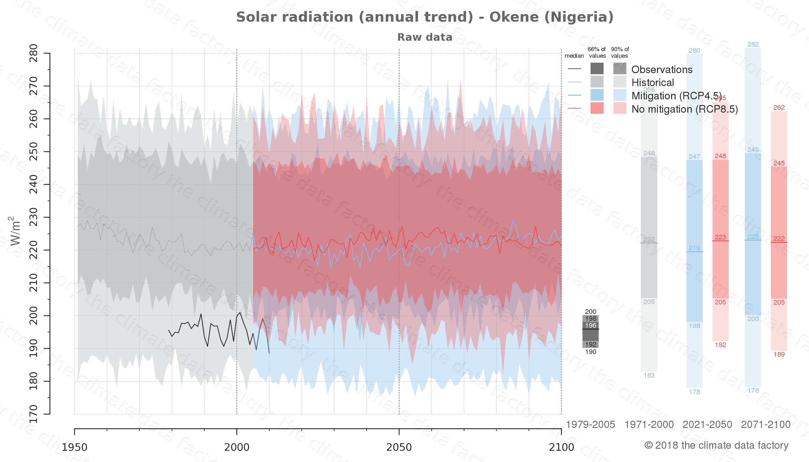 Graphic of projected solar radiation for Okene (Nigeria) under two climate change mitigation policy scenarios (RCP4.5, RCP8.5). Represented climate data are raw data from IPCC models. https://theclimatedatafactory.com