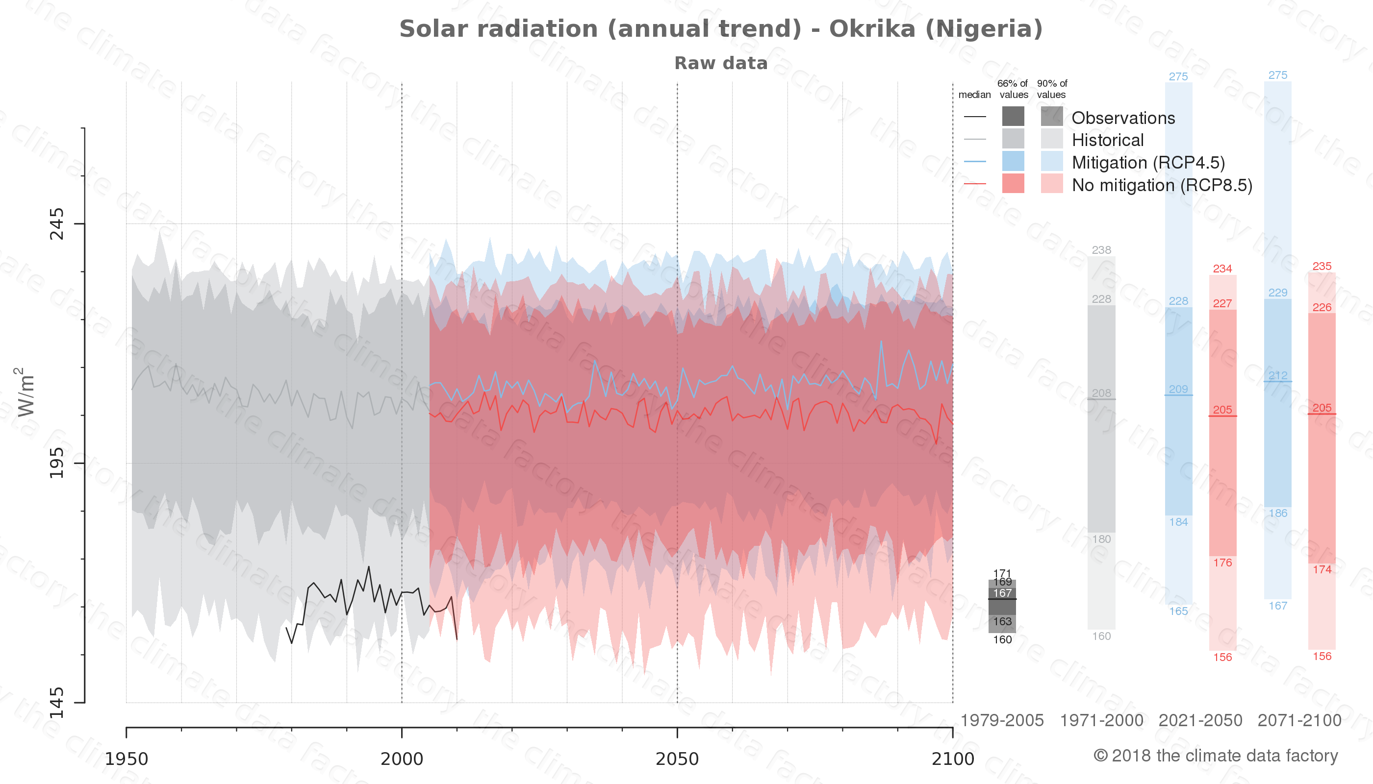 Graphic of projected solar radiation for Okrika (Nigeria) under two climate change mitigation policy scenarios (RCP4.5, RCP8.5). Represented climate data are raw data from IPCC models. https://theclimatedatafactory.com