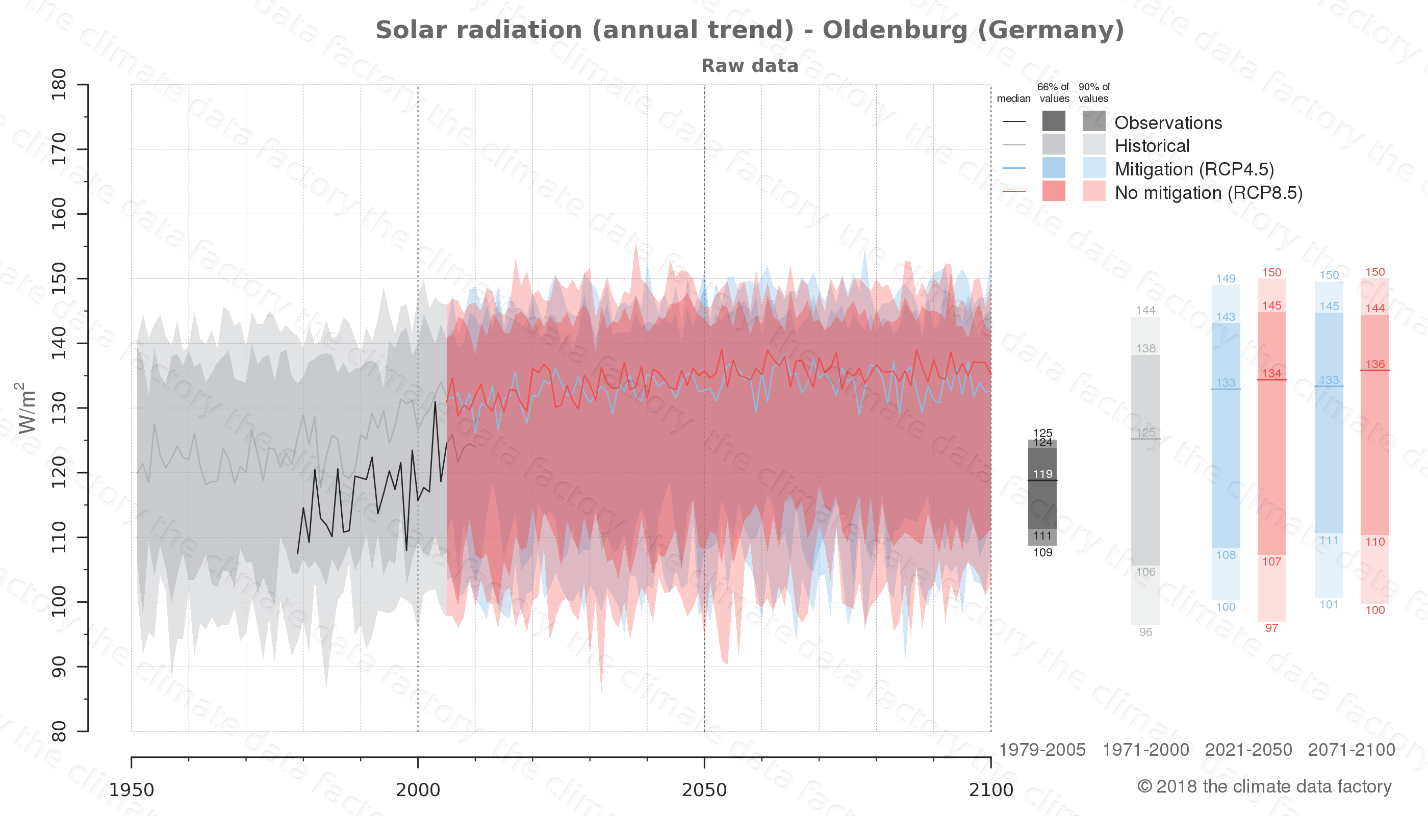 Graphic of projected solar radiation for Oldenburg (Germany) under two climate change mitigation policy scenarios (RCP4.5, RCP8.5). Represented climate data are raw data from IPCC models. https://theclimatedatafactory.com