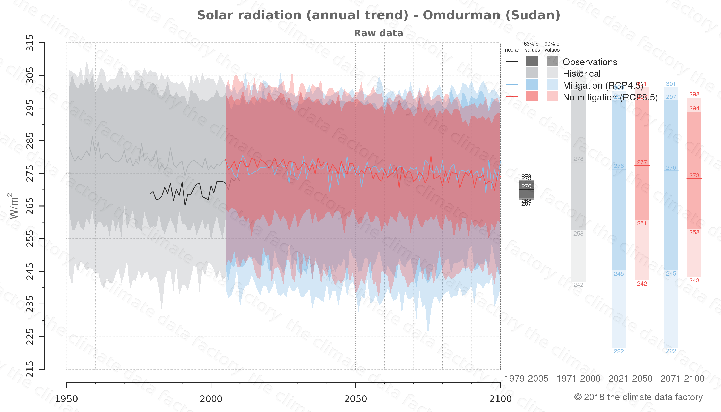Graphic of projected solar radiation for Omdurman (Sudan) under two climate change mitigation policy scenarios (RCP4.5, RCP8.5). Represented climate data are raw data from IPCC models. https://theclimatedatafactory.com
