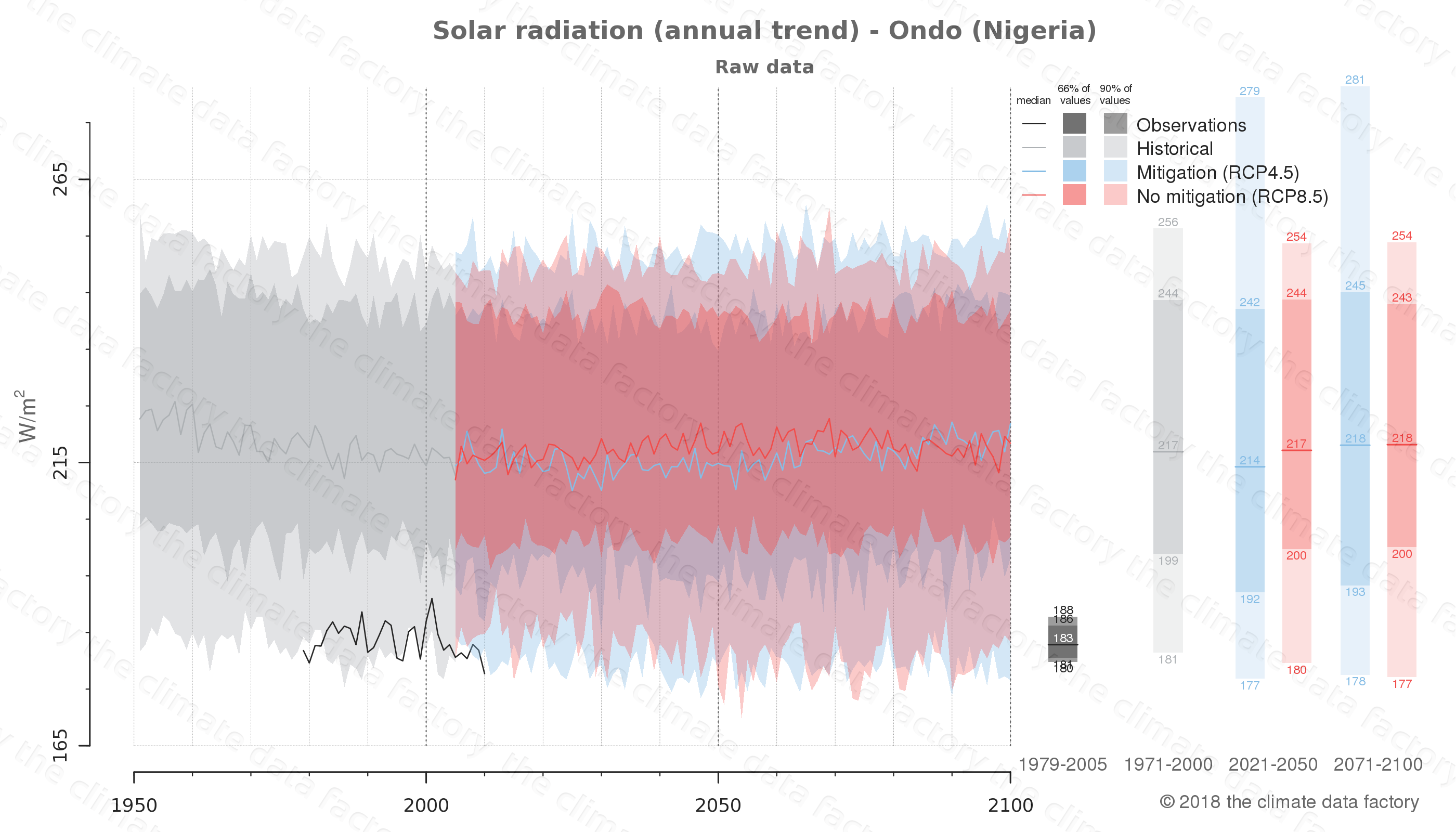 Graphic of projected solar radiation for Ondo (Nigeria) under two climate change mitigation policy scenarios (RCP4.5, RCP8.5). Represented climate data are raw data from IPCC models. https://theclimatedatafactory.com