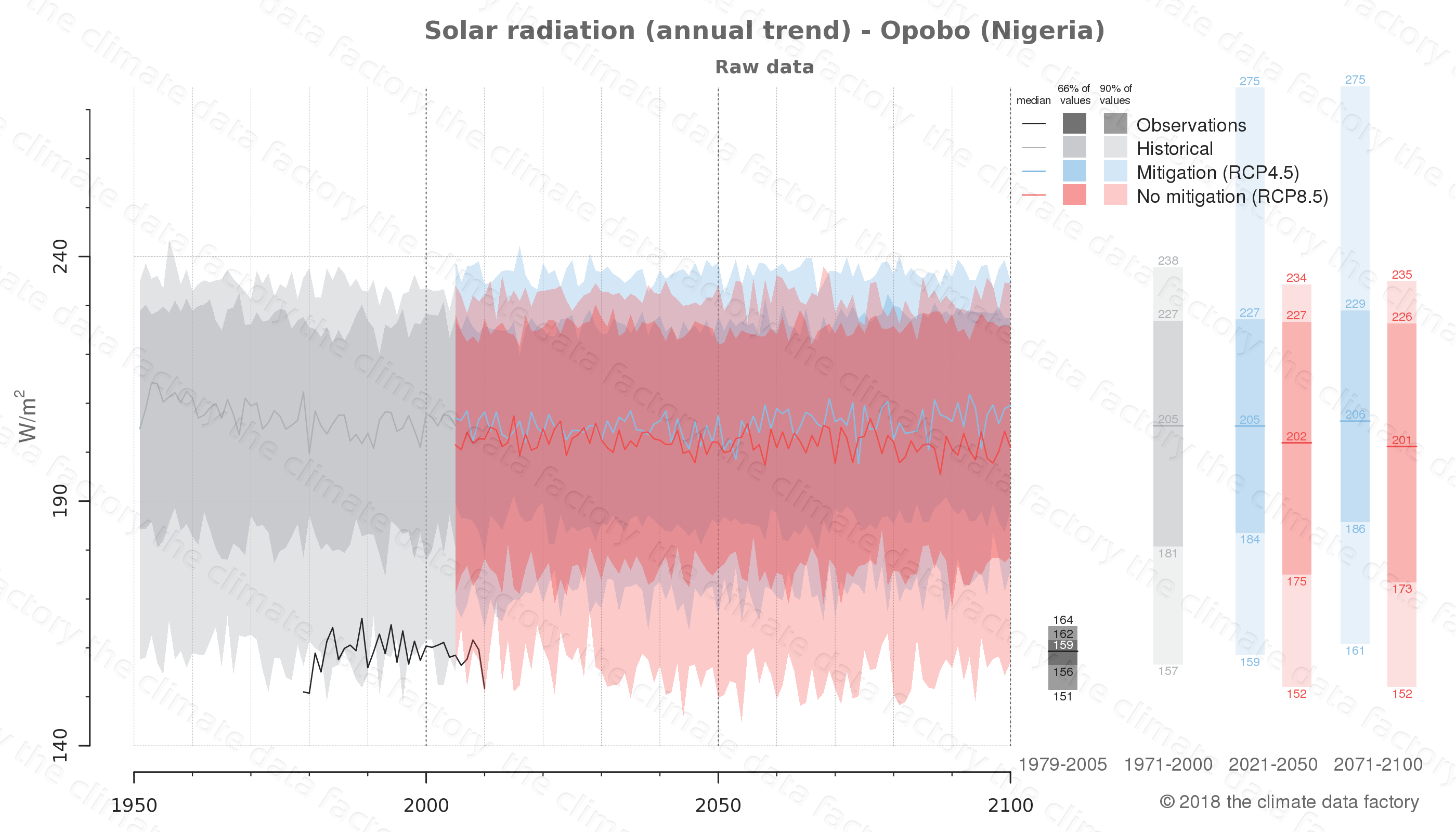 Graphic of projected solar radiation for Opobo (Nigeria) under two climate change mitigation policy scenarios (RCP4.5, RCP8.5). Represented climate data are raw data from IPCC models. https://theclimatedatafactory.com