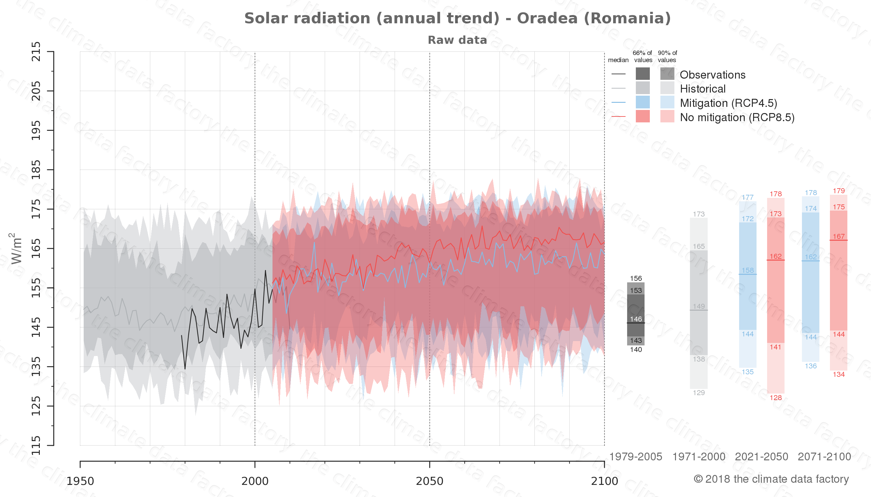 Graphic of projected solar radiation for Oradea (Romania) under two climate change mitigation policy scenarios (RCP4.5, RCP8.5). Represented climate data are raw data from IPCC models. https://theclimatedatafactory.com