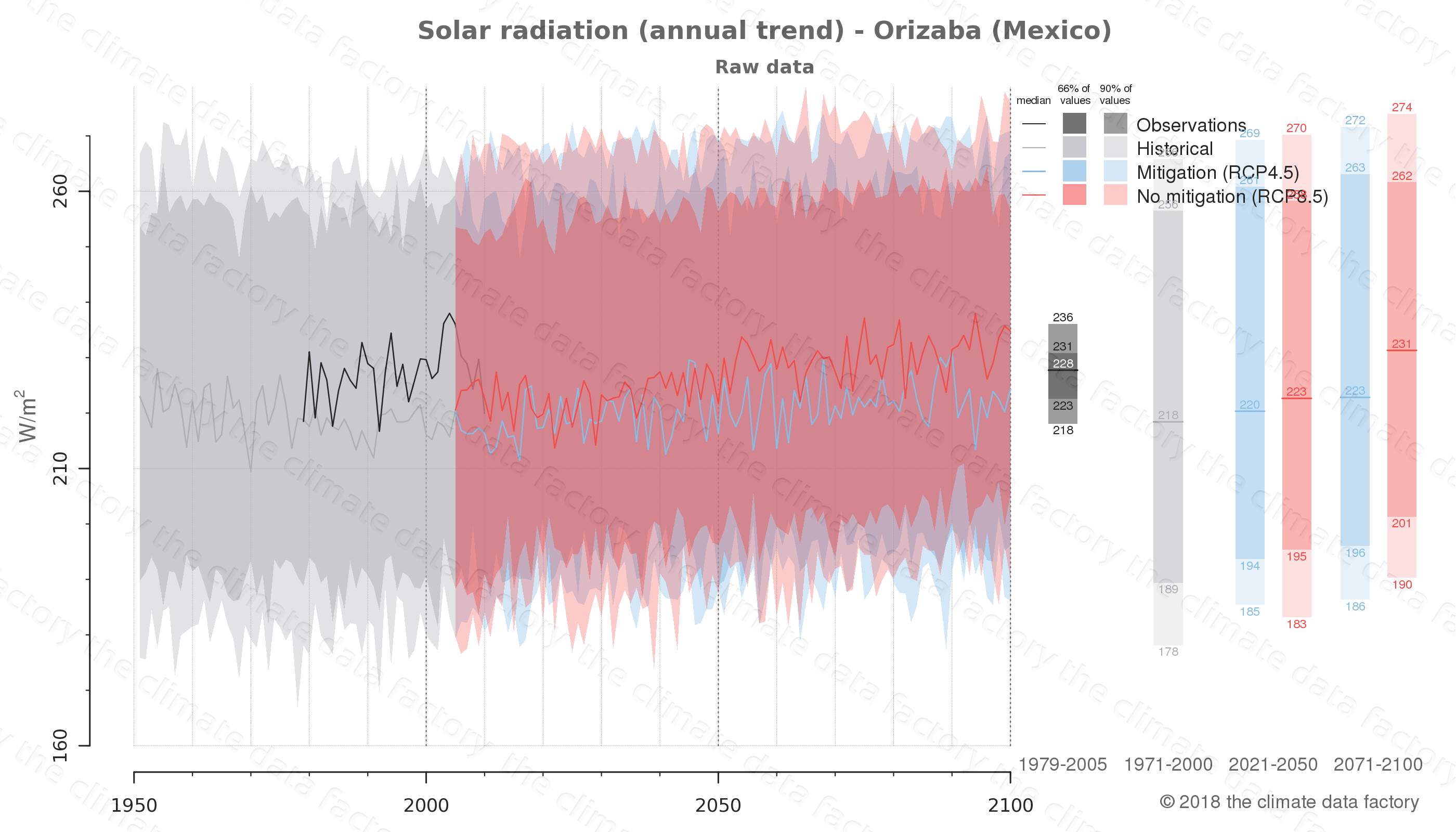 Graphic of projected solar radiation for Orizaba (Mexico) under two climate change mitigation policy scenarios (RCP4.5, RCP8.5). Represented climate data are raw data from IPCC models. https://theclimatedatafactory.com