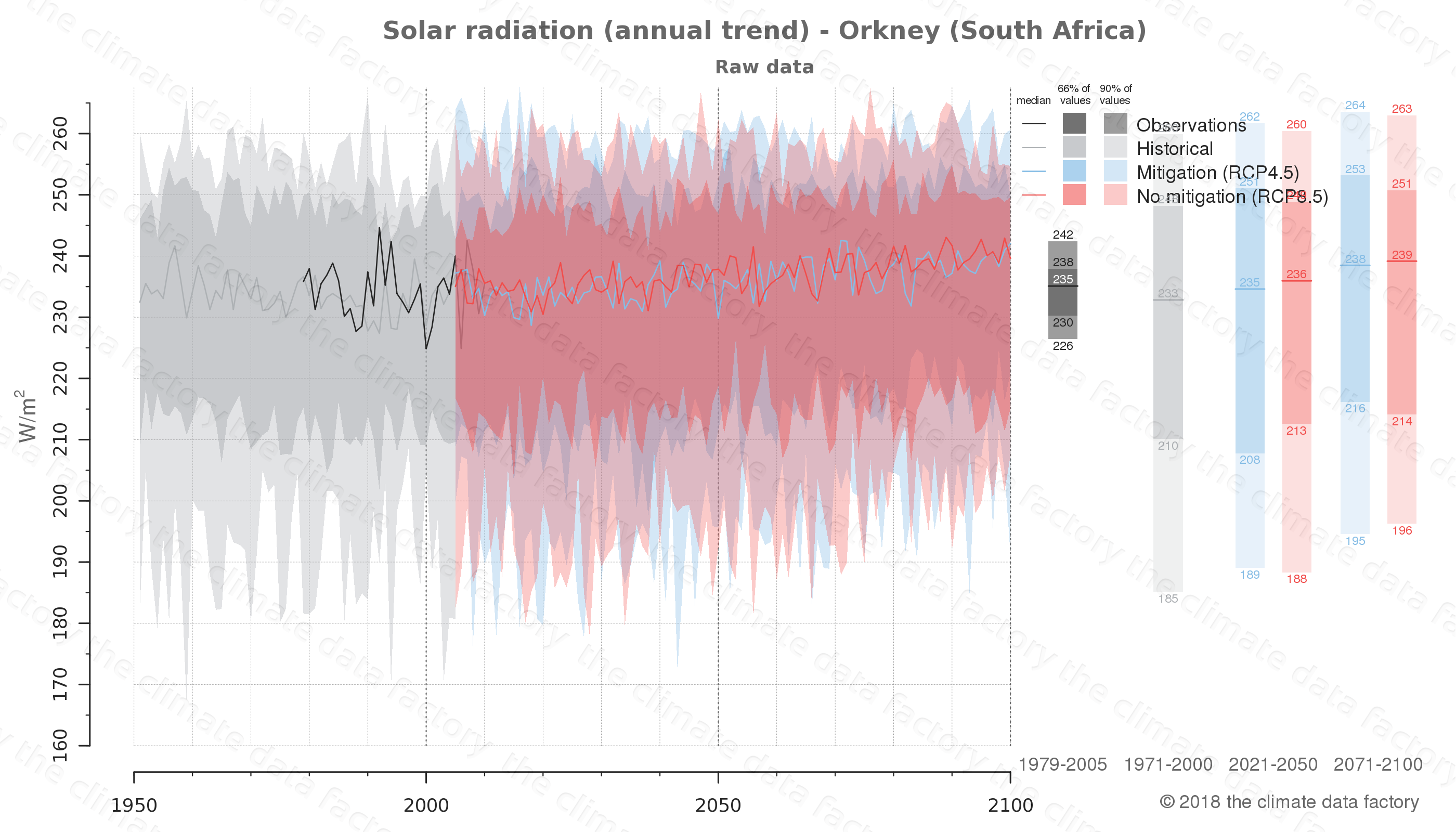 Graphic of projected solar radiation for Orkney (South Africa) under two climate change mitigation policy scenarios (RCP4.5, RCP8.5). Represented climate data are raw data from IPCC models. https://theclimatedatafactory.com
