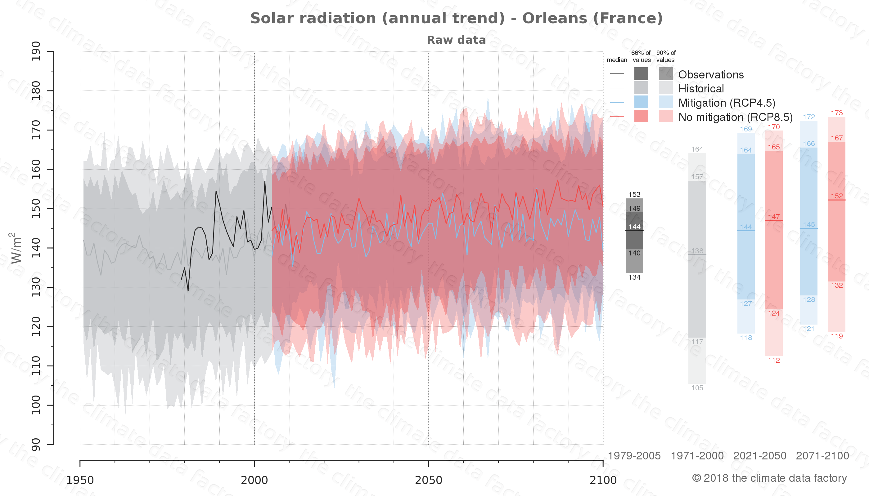 Graphic of projected solar radiation for Orleans (France) under two climate change mitigation policy scenarios (RCP4.5, RCP8.5). Represented climate data are raw data from IPCC models. https://theclimatedatafactory.com