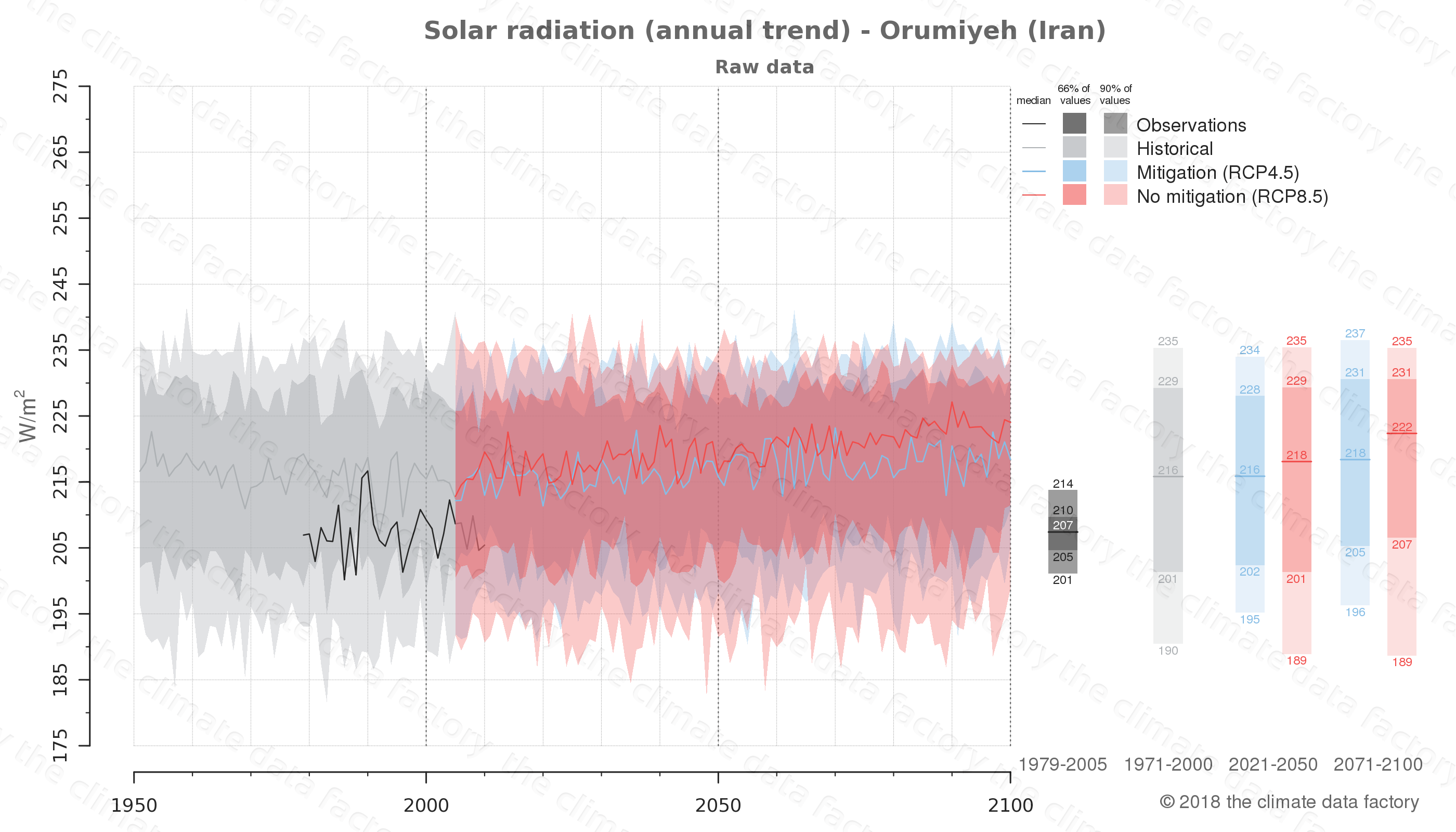 Graphic of projected solar radiation for Orumiyeh (Iran) under two climate change mitigation policy scenarios (RCP4.5, RCP8.5). Represented climate data are raw data from IPCC models. https://theclimatedatafactory.com