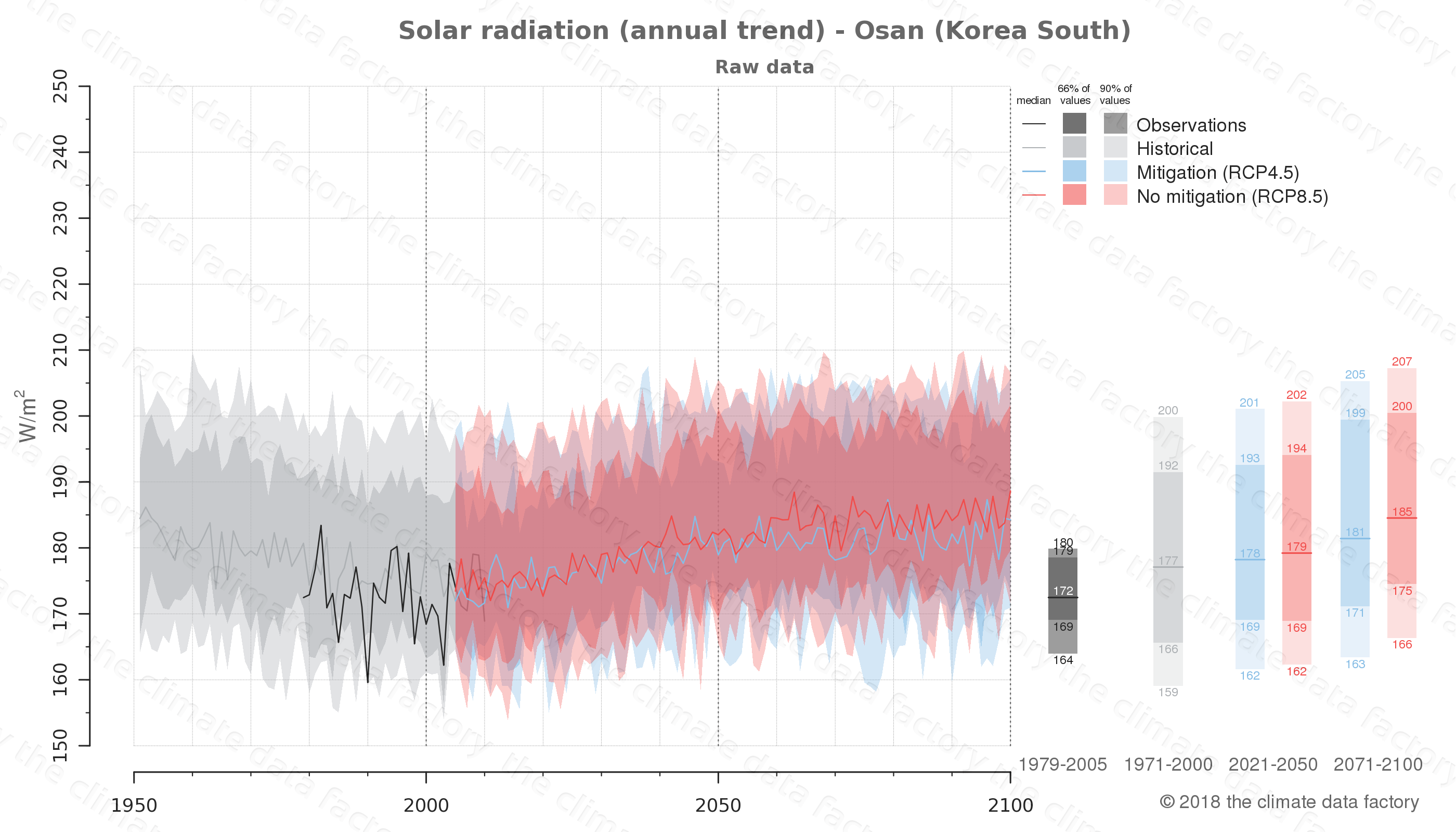 Graphic of projected solar radiation for Osan (South Korea) under two climate change mitigation policy scenarios (RCP4.5, RCP8.5). Represented climate data are raw data from IPCC models. https://theclimatedatafactory.com