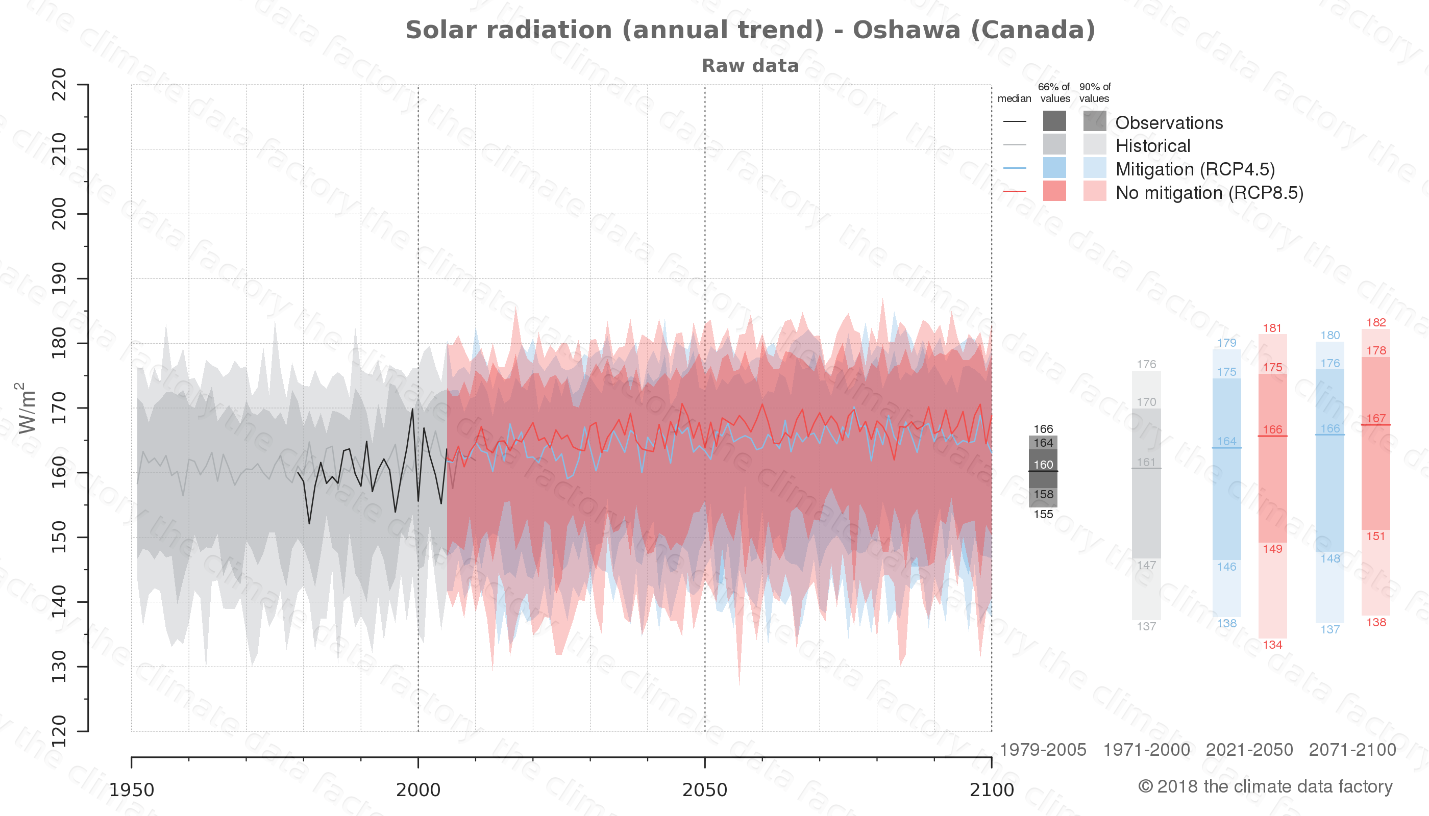 Graphic of projected solar radiation for Oshawa (Canada) under two climate change mitigation policy scenarios (RCP4.5, RCP8.5). Represented climate data are raw data from IPCC models. https://theclimatedatafactory.com