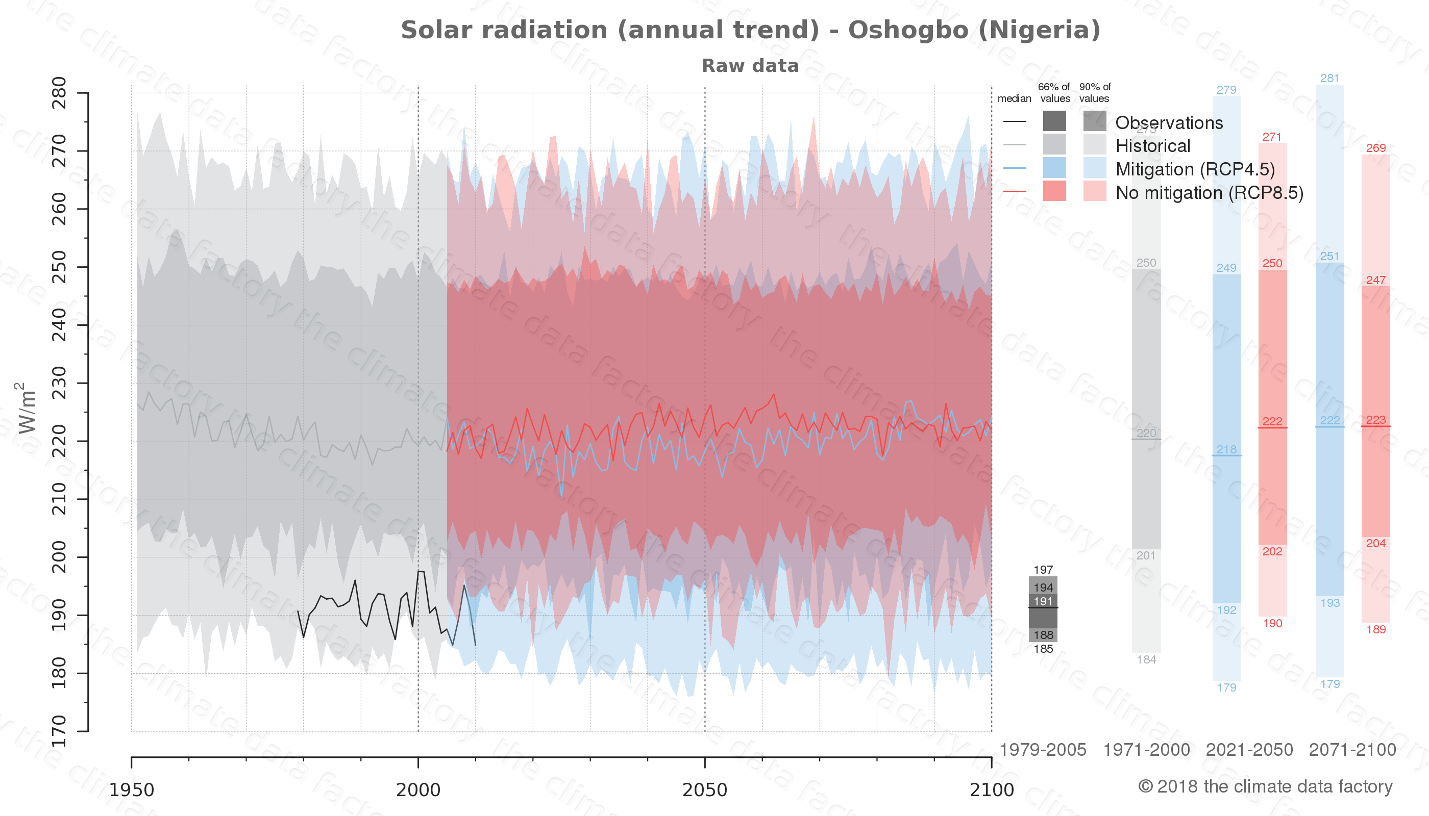 Graphic of projected solar radiation for Oshogbo (Nigeria) under two climate change mitigation policy scenarios (RCP4.5, RCP8.5). Represented climate data are raw data from IPCC models. https://theclimatedatafactory.com